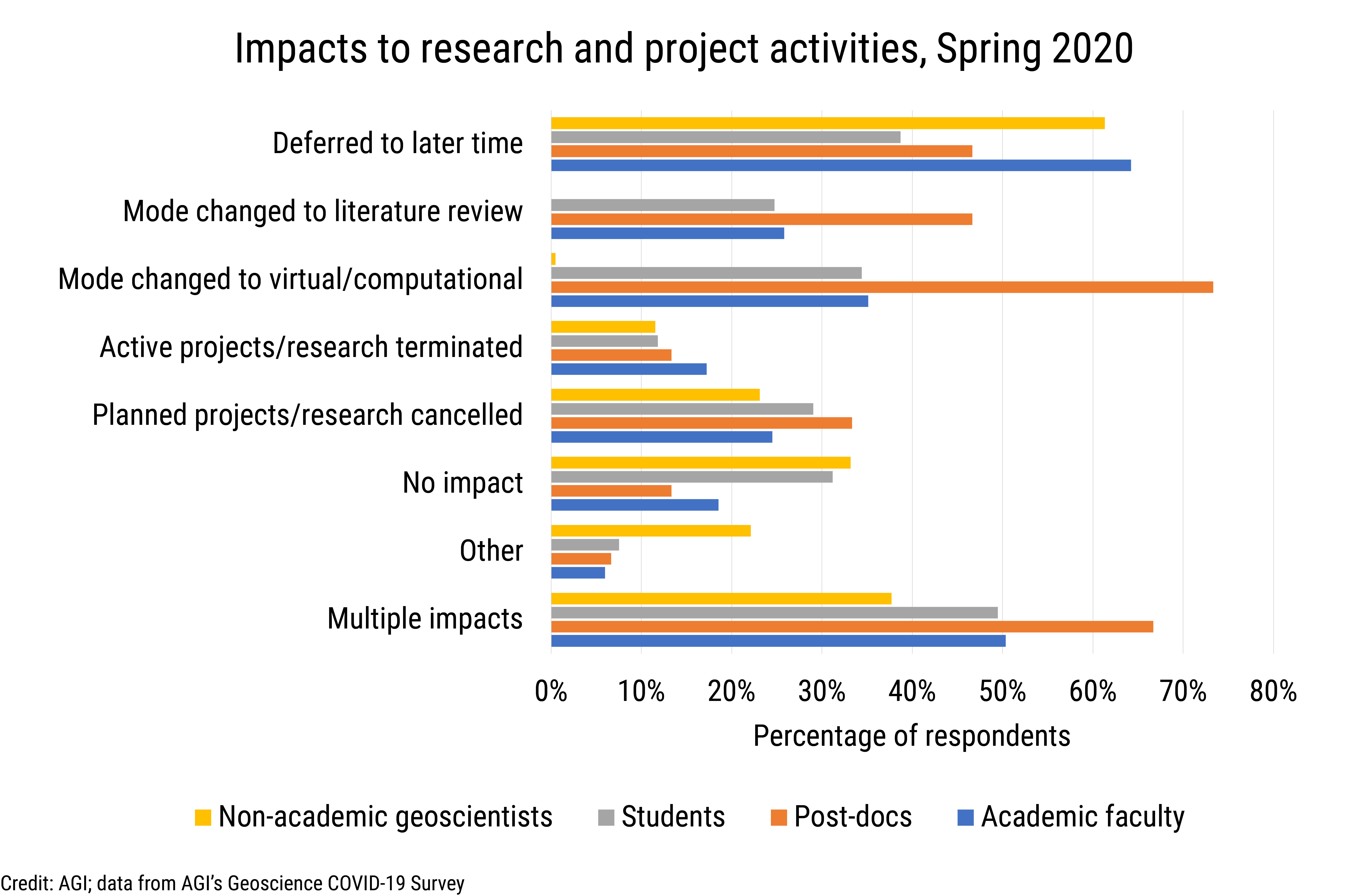 Data Brief 2020-009 chart 01: Impacts to research and project activities, Spring 2020 (credit: AGI; data derived from AGI's Geoscience COVID-19 Survey)