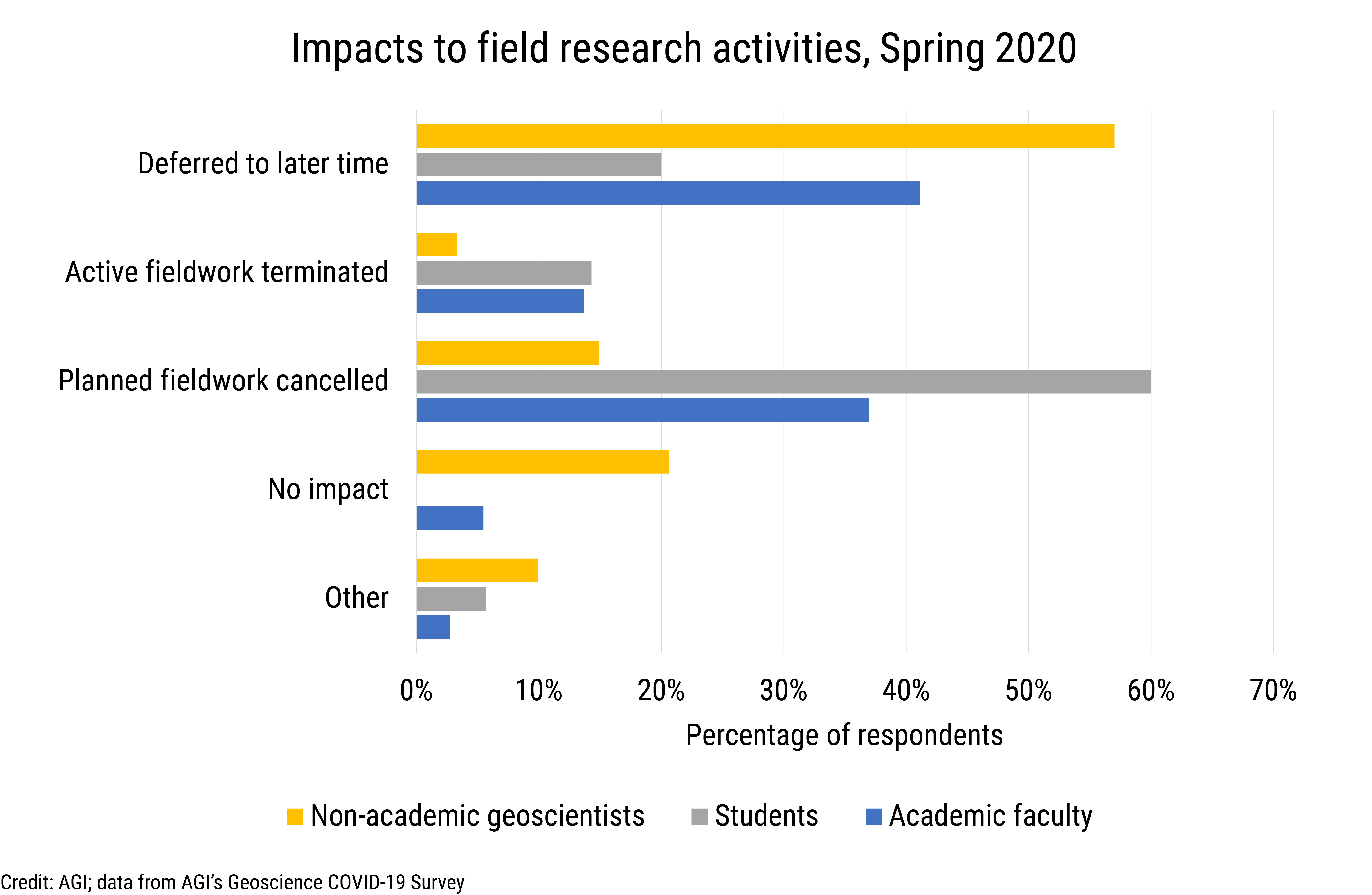 Data Brief 2020-009 chart 02: Impacts to field research activities, Spring 2020 (credit: AGI; data derived from AGI's Geoscience COVID-19 Survey)