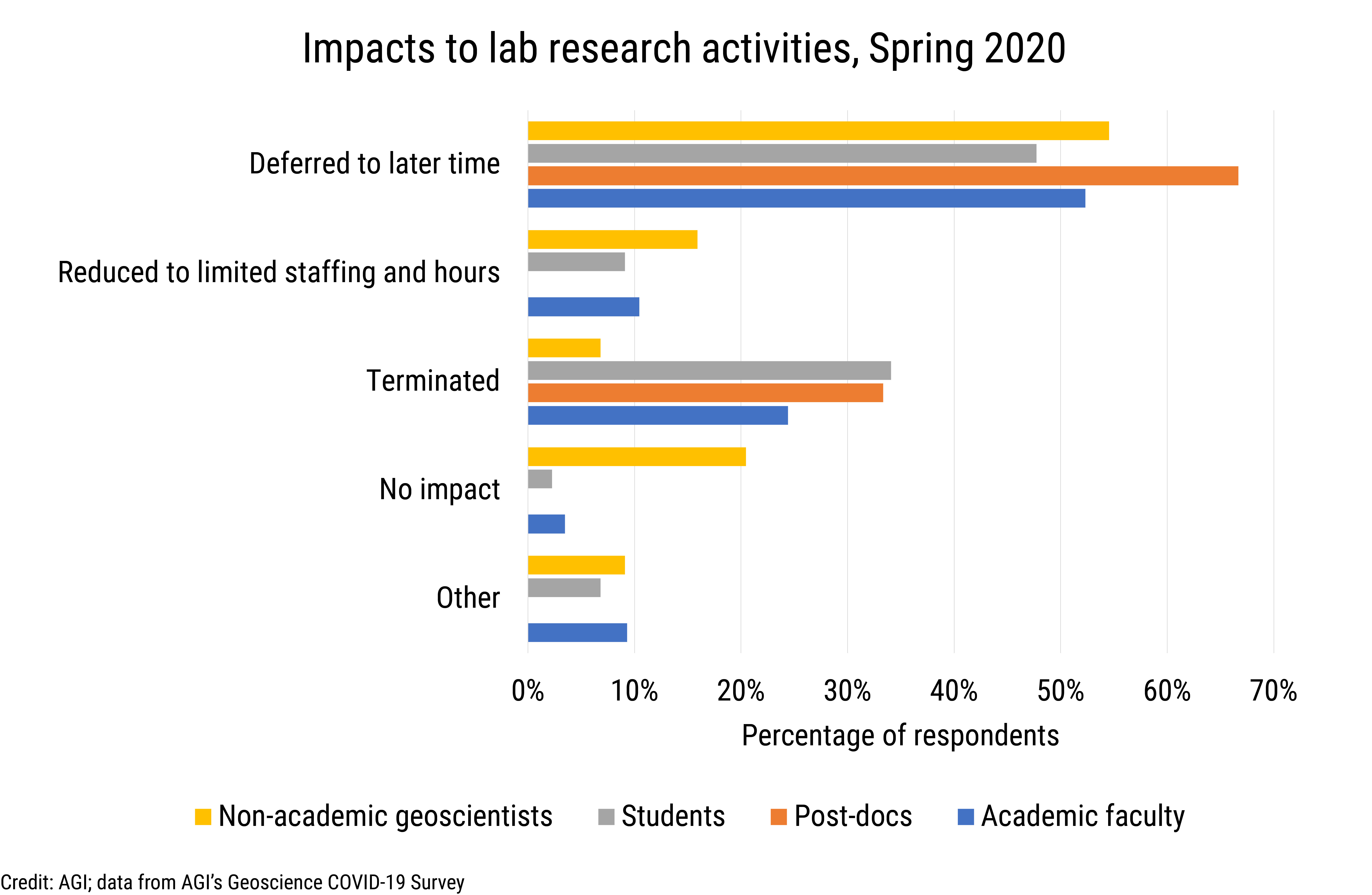 Data Brief 2020-009 chart 03: Impacts to lab research activities, Spring 2020 (credit: AGI; data derived from AGI's Geoscience COVID-19 Survey)