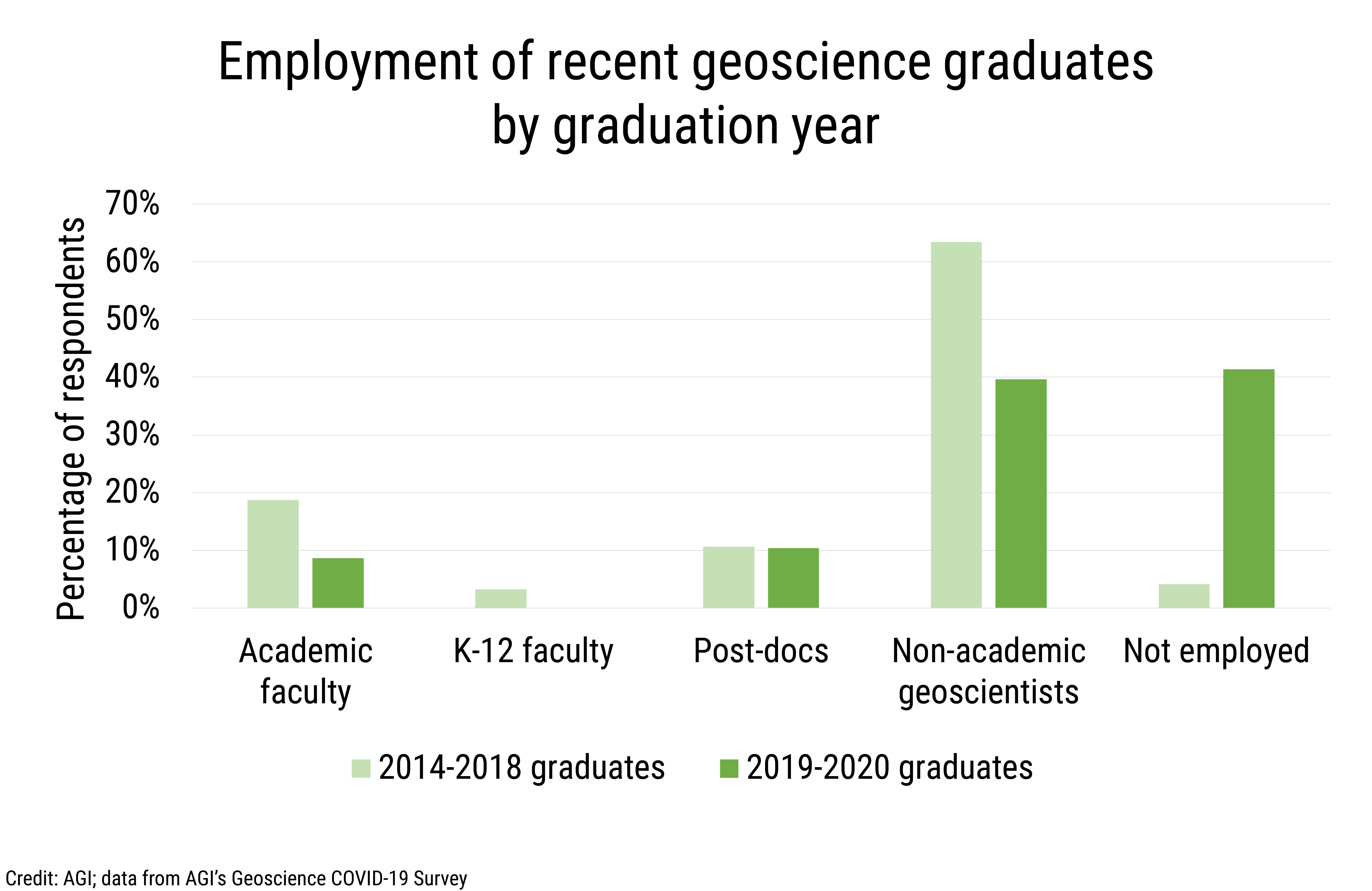 Data Brief 2020-010 chart 01: Employment of recent geoscience graduates by graduation year (credit: AGI; data from AGI's Geoscience COVID-19 Survey)