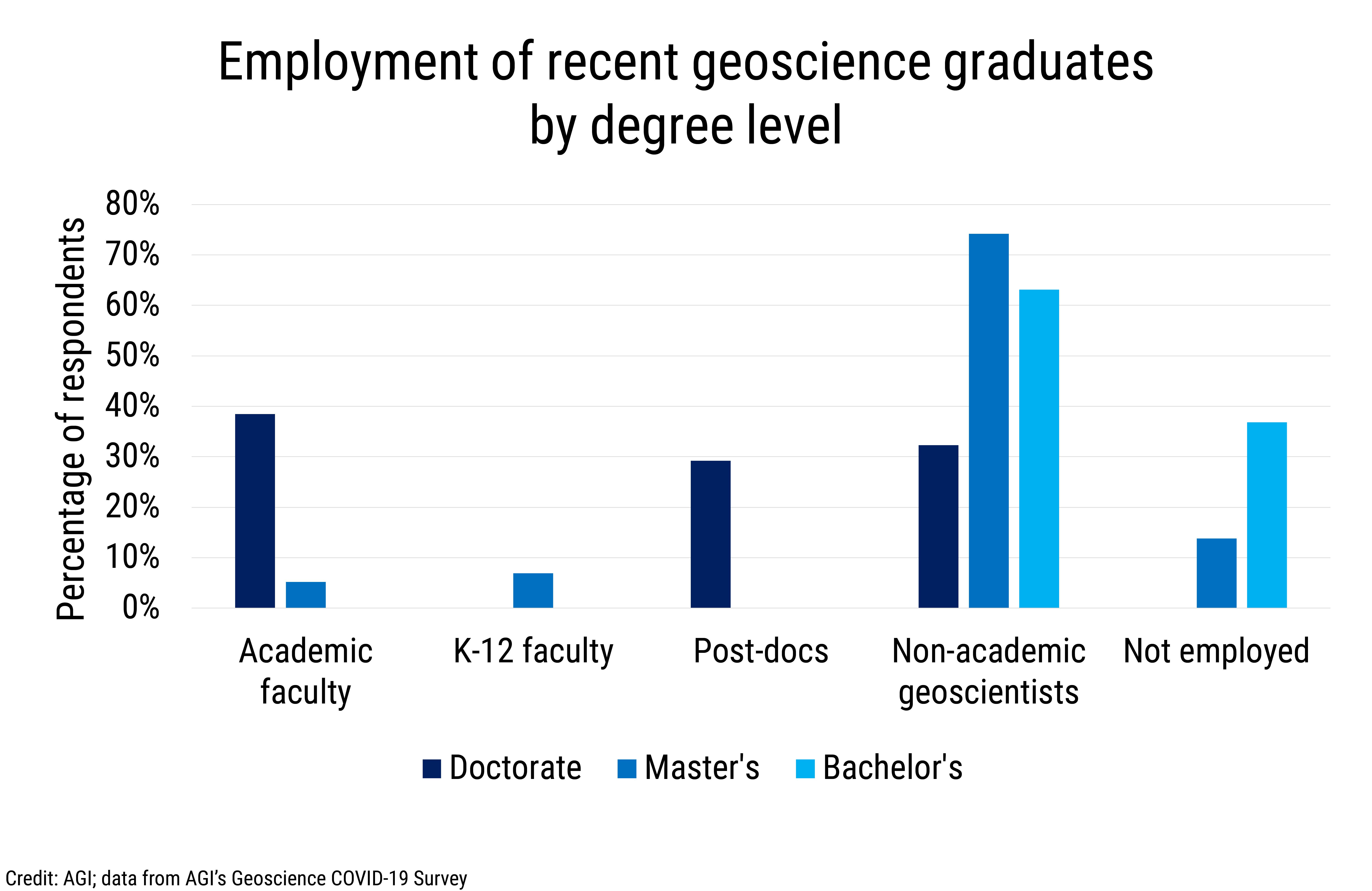 Data Brief 2020-010 chart 02: Employment of recent geoscience graduates by degree level (credit: AGI; data from AGI's Geoscience COVID-19 Survey)