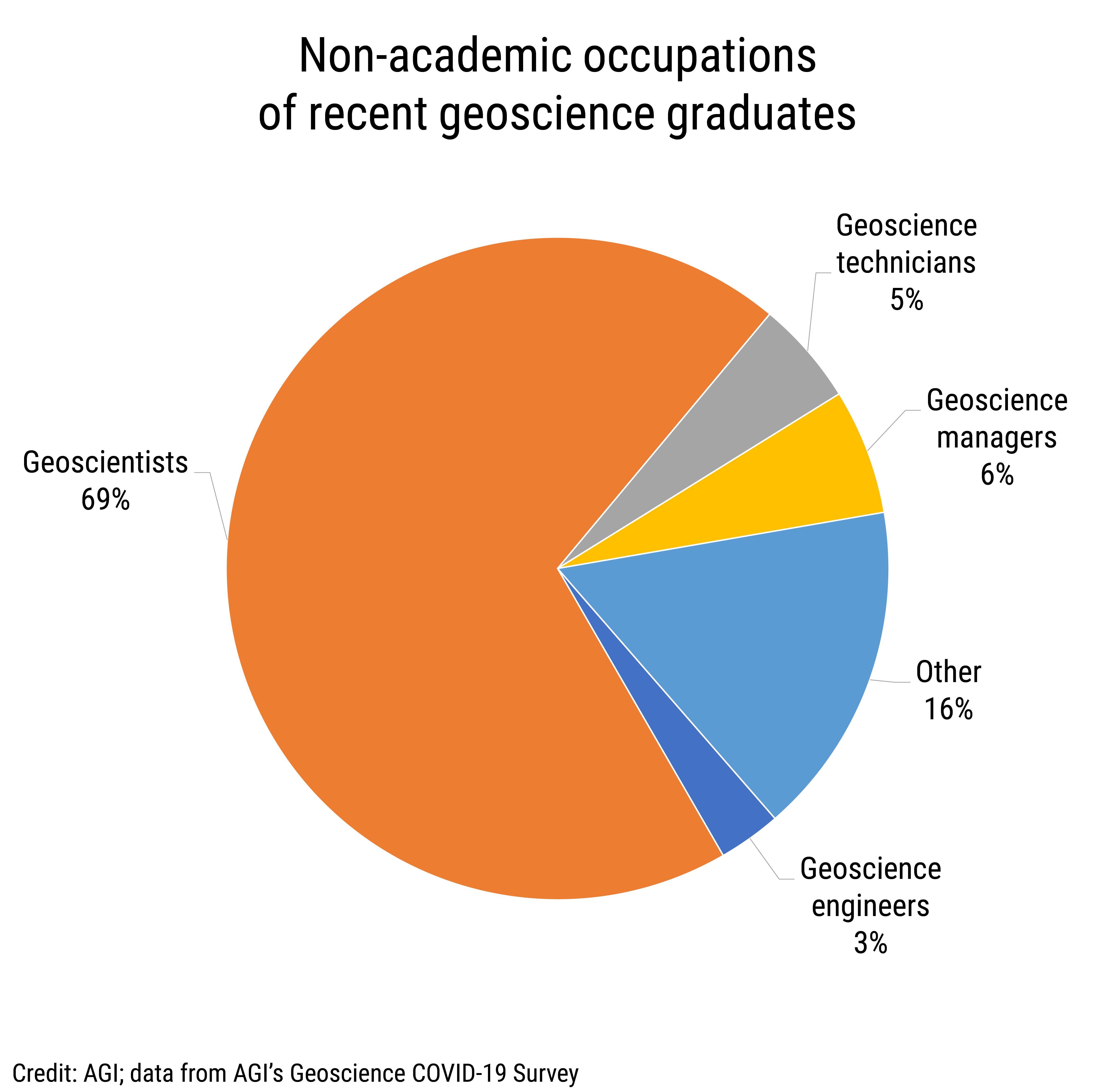 Data Brief 2020-010 chart 03: Non-academic occupations of recent geoscience graduates (credit: AGI; data from AGI's Geoscience COVID-19 Survey)