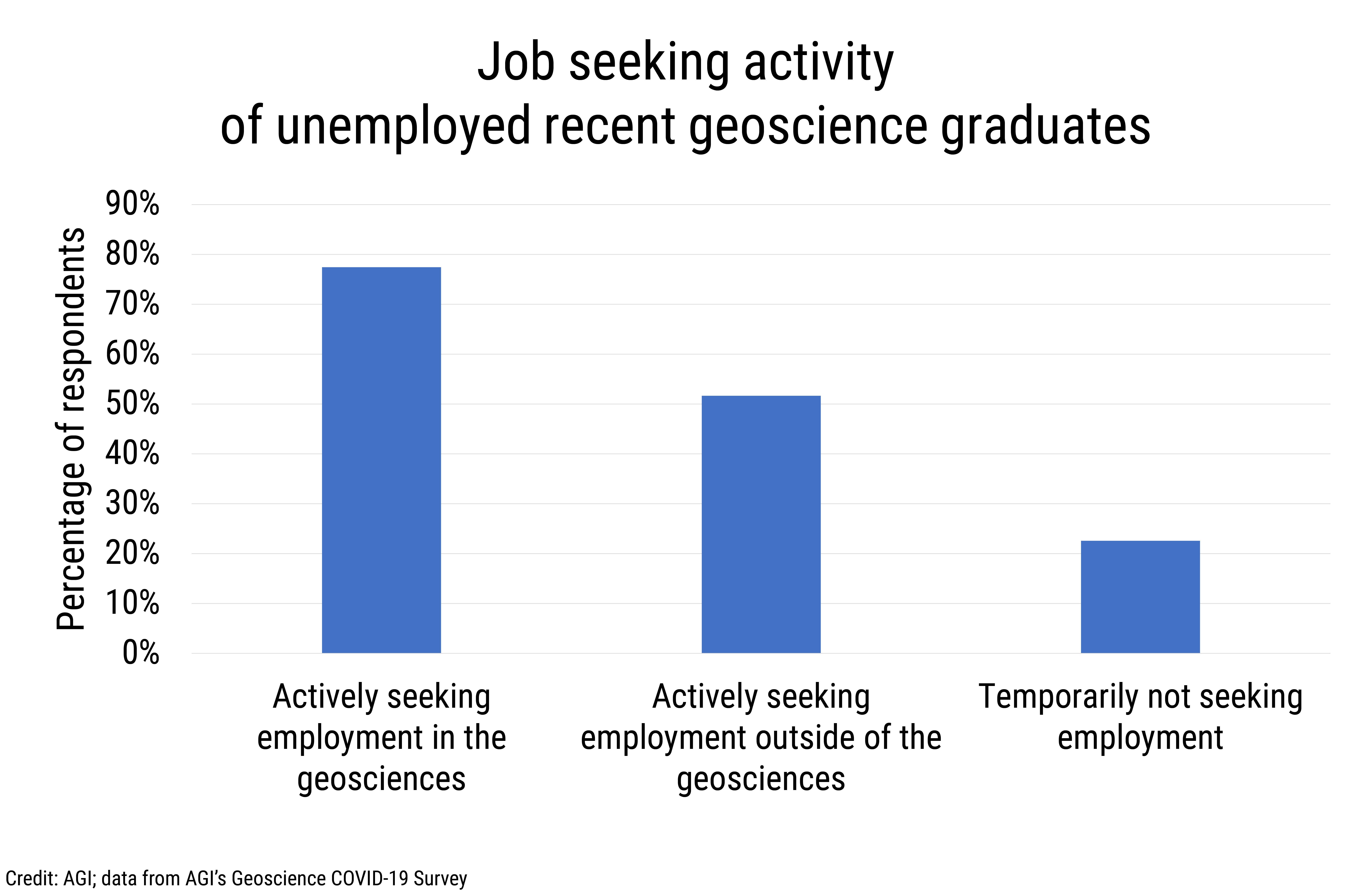 Data Brief 2020-010 chart 04: Job seeking activity of unemployed recent geoscience graduates (credit: AGI; data from AGI's Geoscience COVID-19 Survey)