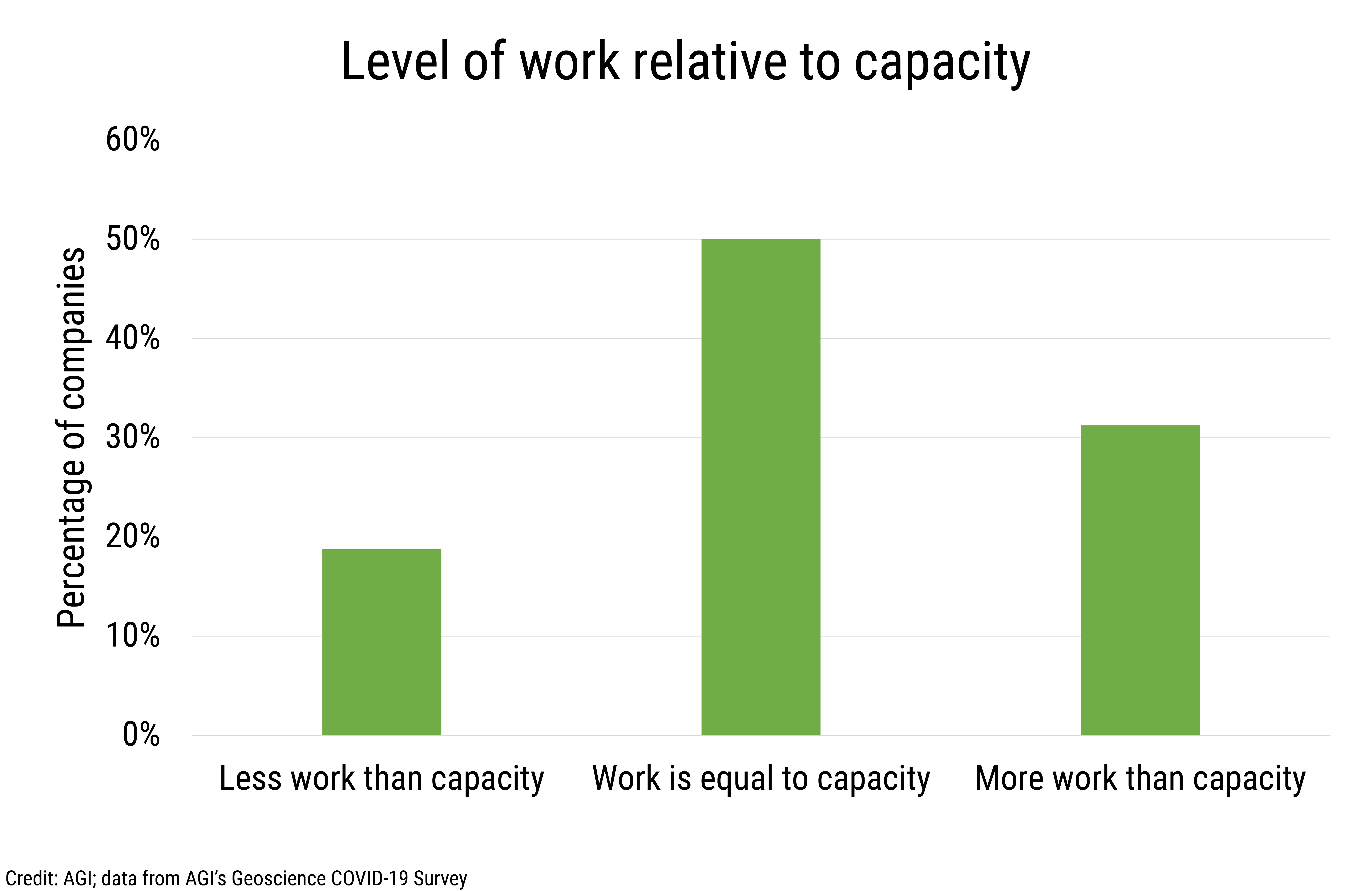 Data Brief 2020-011 chart-02: Level of work relative to capacity (credit: AGI; data from AGI's Geoscience COVID-19 Survey)