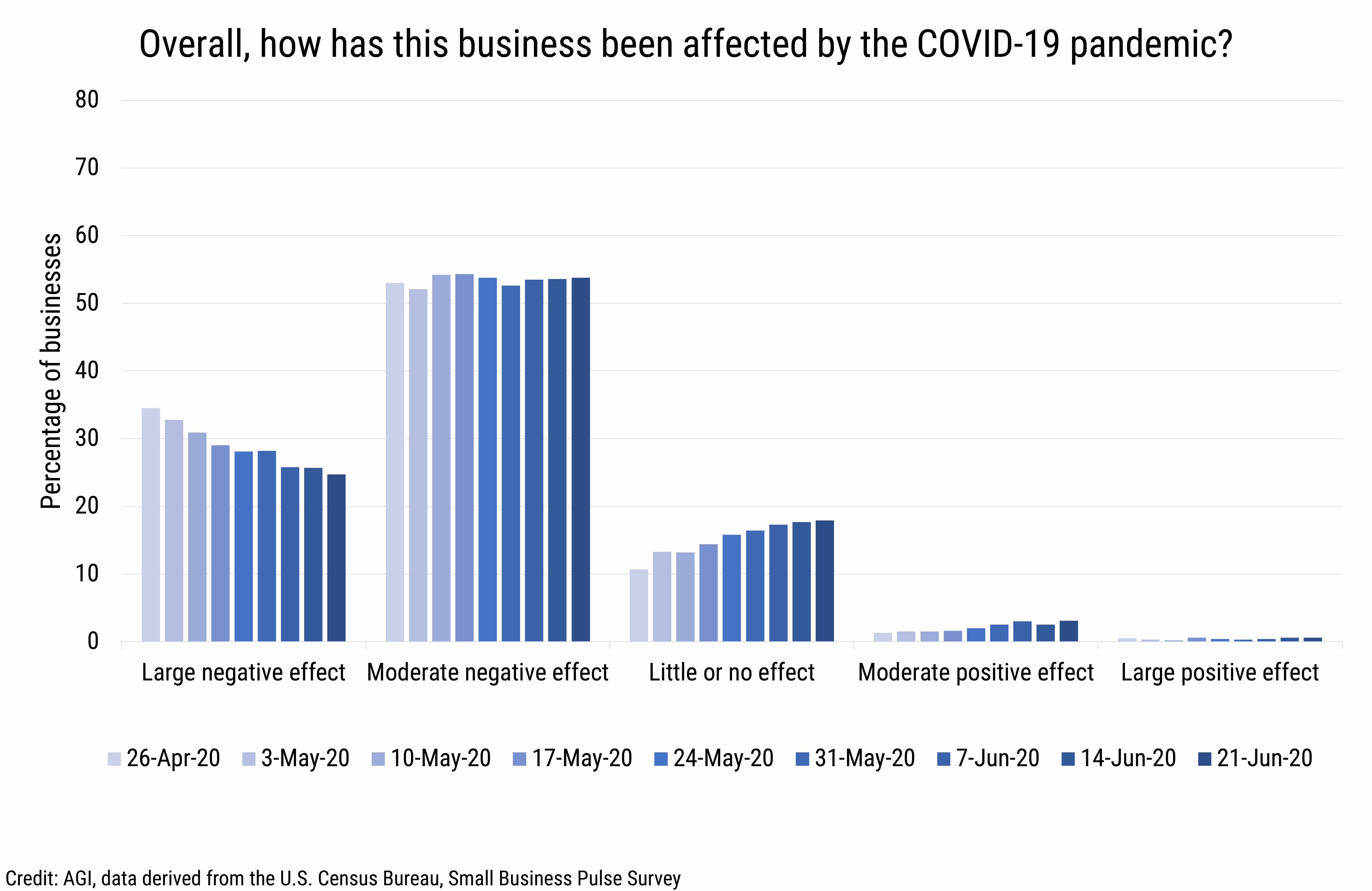 DB_2020-014 chart 01: Overall COVID-19 impacts to businesses (credit: AGI, data derived from the U.S. Census Bureau, Small Business Pulse Survey)