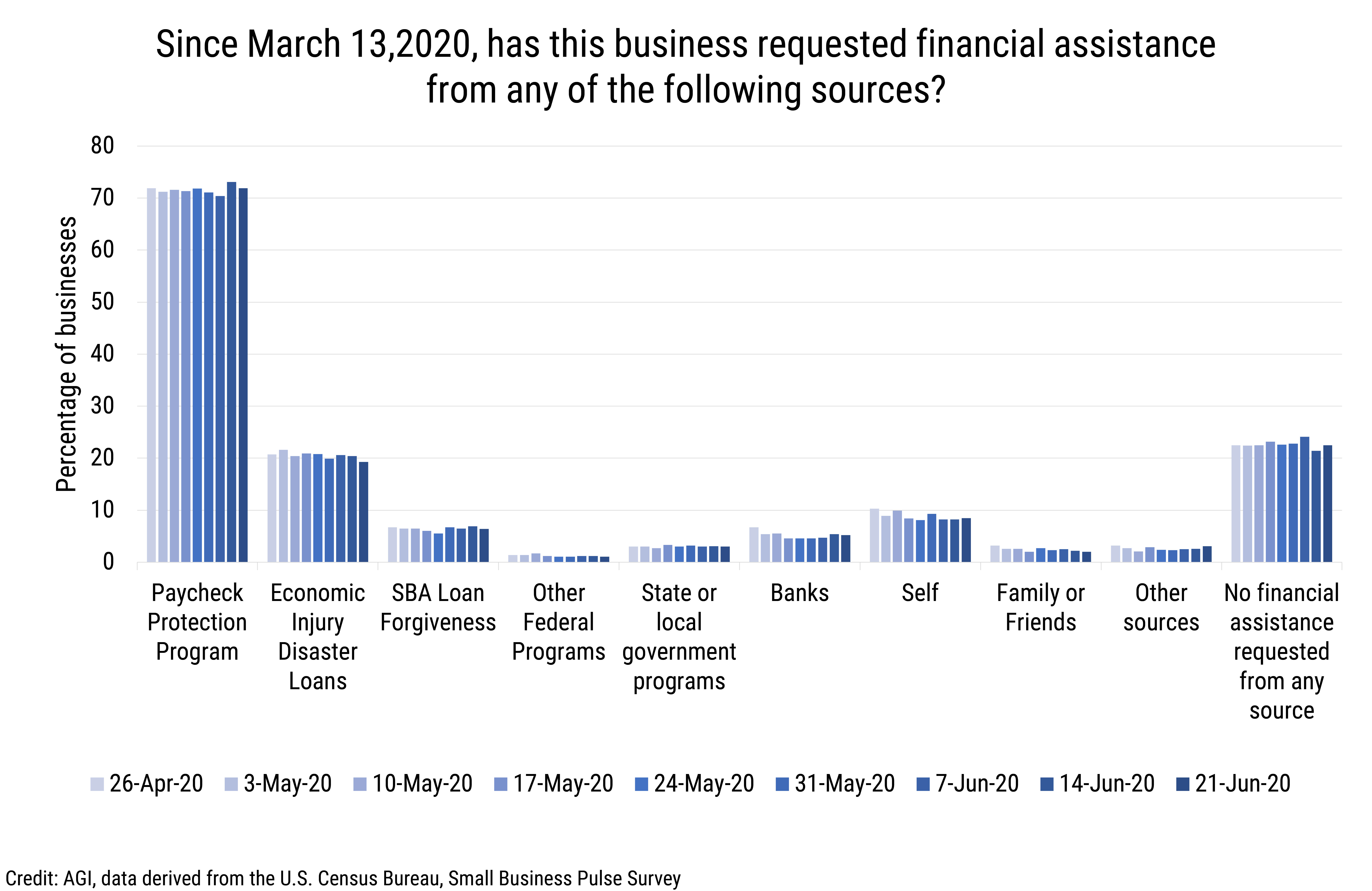 DB_2020-014 chart 02: Sources of Requested Financial Aid (credit: AGI, data derived from the U.S. Census Bureau, Small Business Pulse Survey)