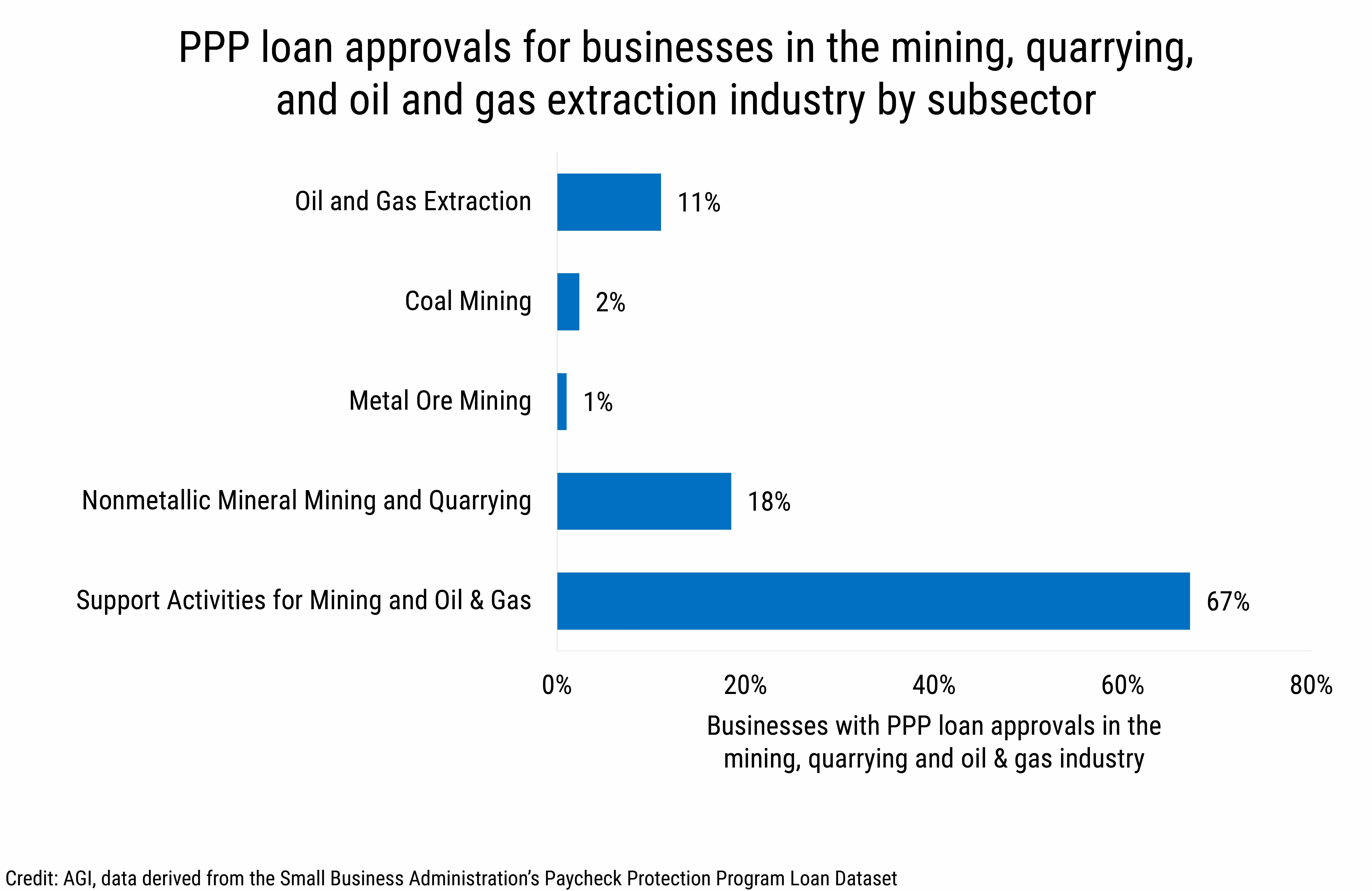 DB_2020-016 chart 01: PPP loan approvals for businesses in the mining, quarrying, and oil and gas extraction industry by subsector. (credit: AGI, data derived from the Small Business Administration's Paycheck Protection Program Loan Dataset)