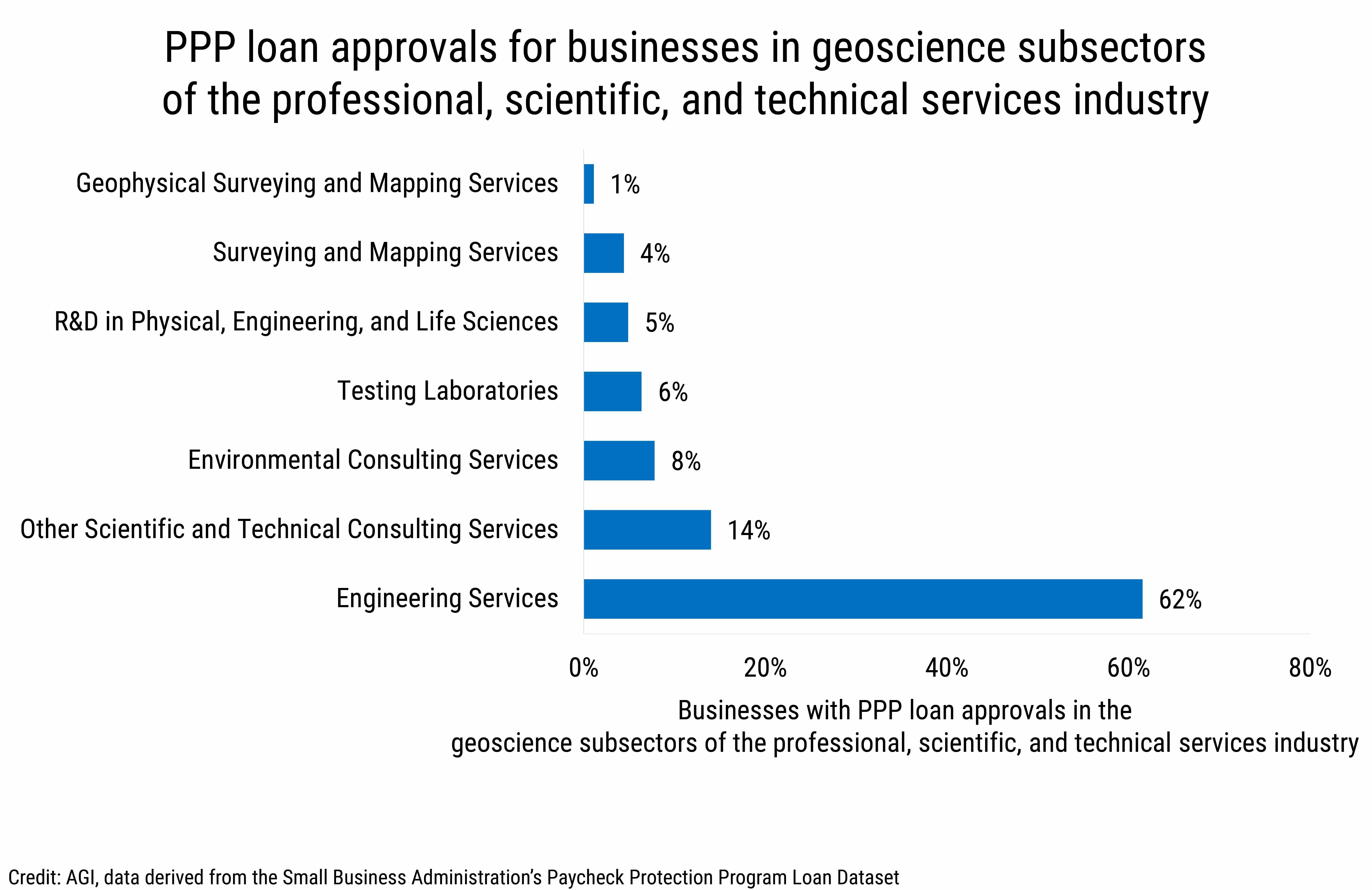 DB_2020-016 chart 02: PPP loan approvals for businesses in geoscience subsectors of the professional, scientific, and technical services industry. (credit: AGI, data derived from the Small Business Administration's Paycheck Protection Program Loan Dataset