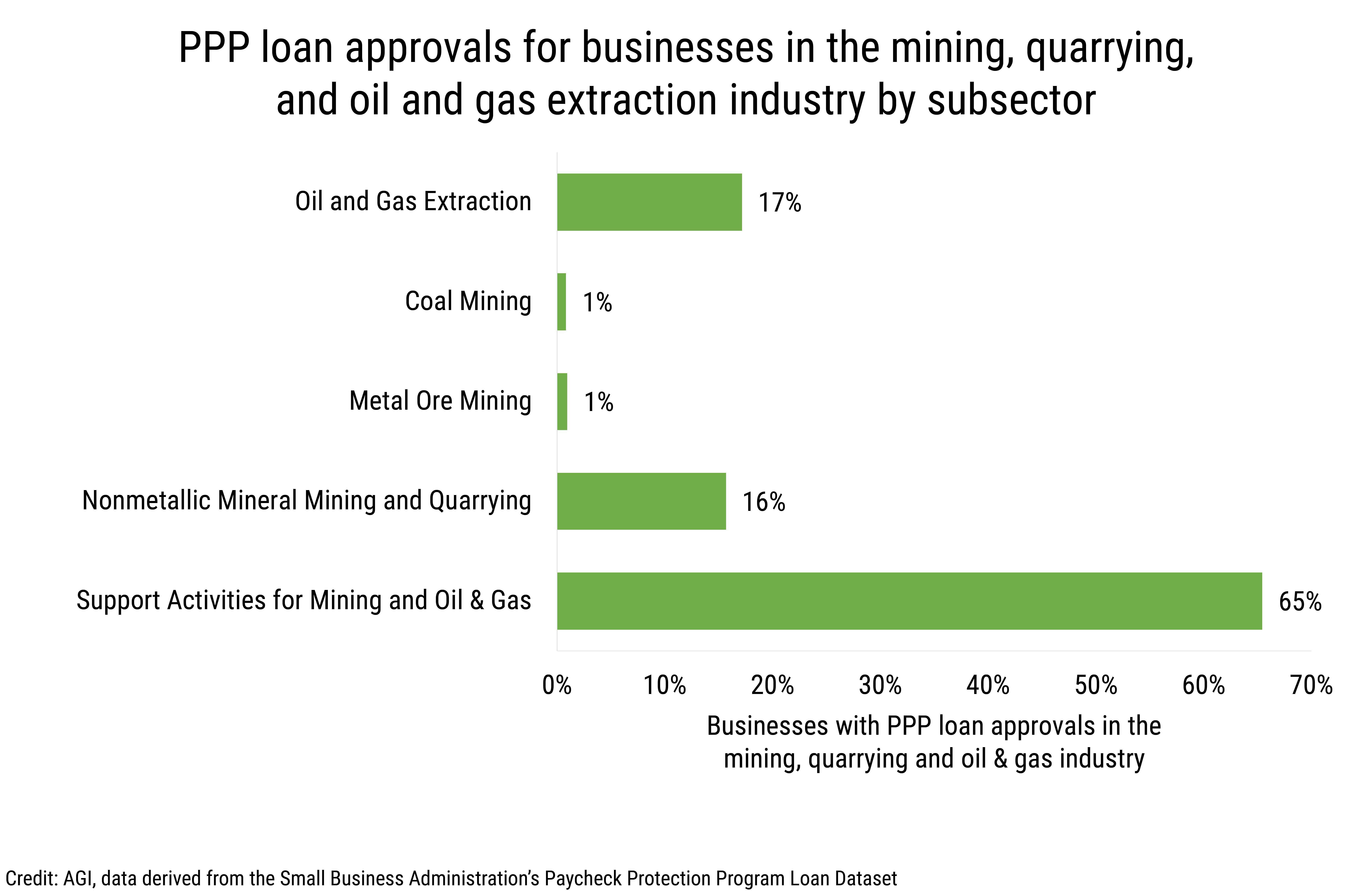 DB_2020-017 chart 01: PPP loan approvals for businesses in the mining, quarrying, and oil and gas extraction industry by subsector. (credit: AGI, data derived from the Small Business Administration's Paycheck Protection Program Loan Dataset)