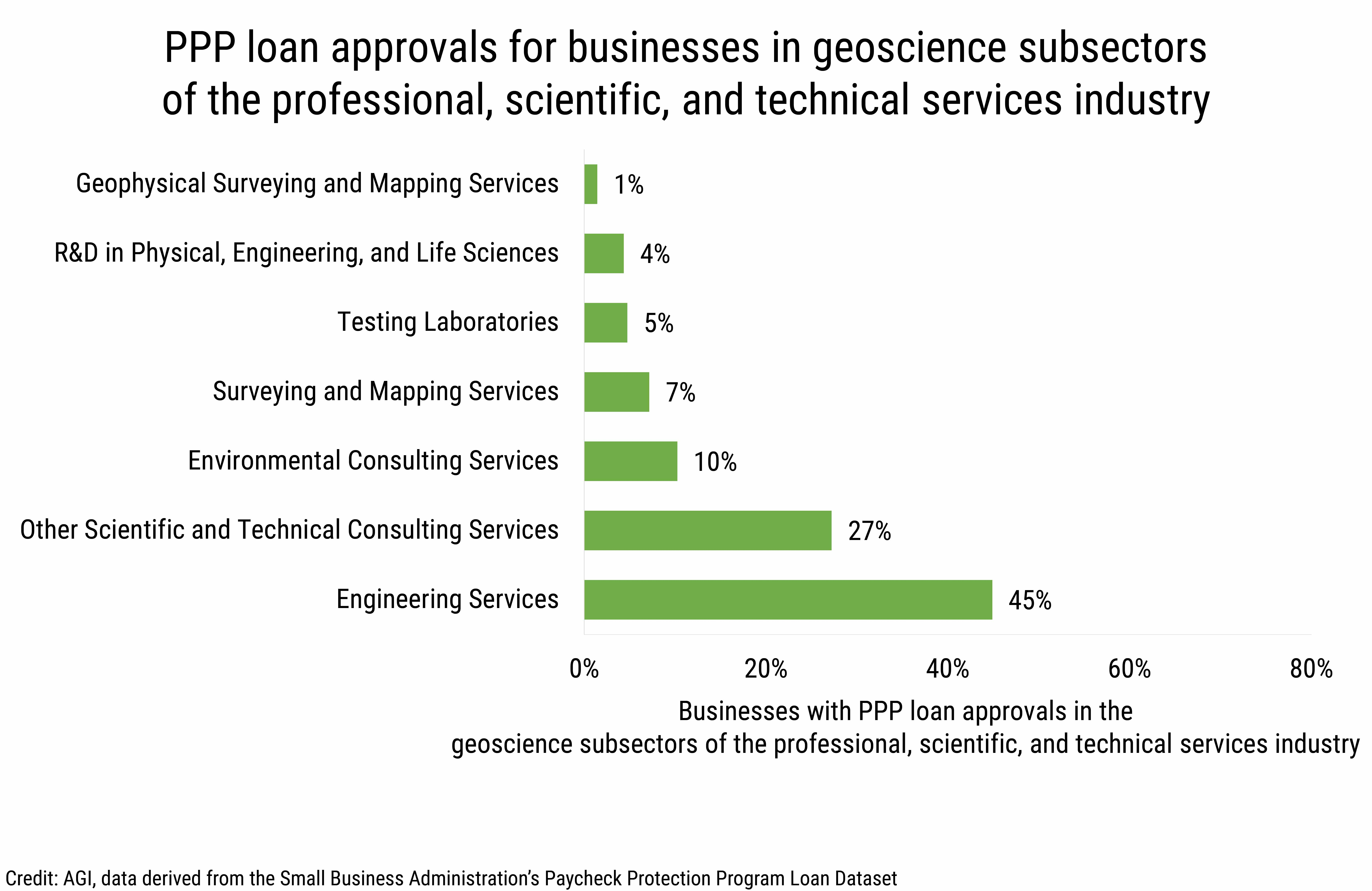 DB_2020-017 chart 02: PPP loan approvals for businesses in geoscience subsectors of the professional, scientific, and technical services industry. (credit: AGI, data derived from the Small Business Administration's Paycheck Protection Program Loan Dataset