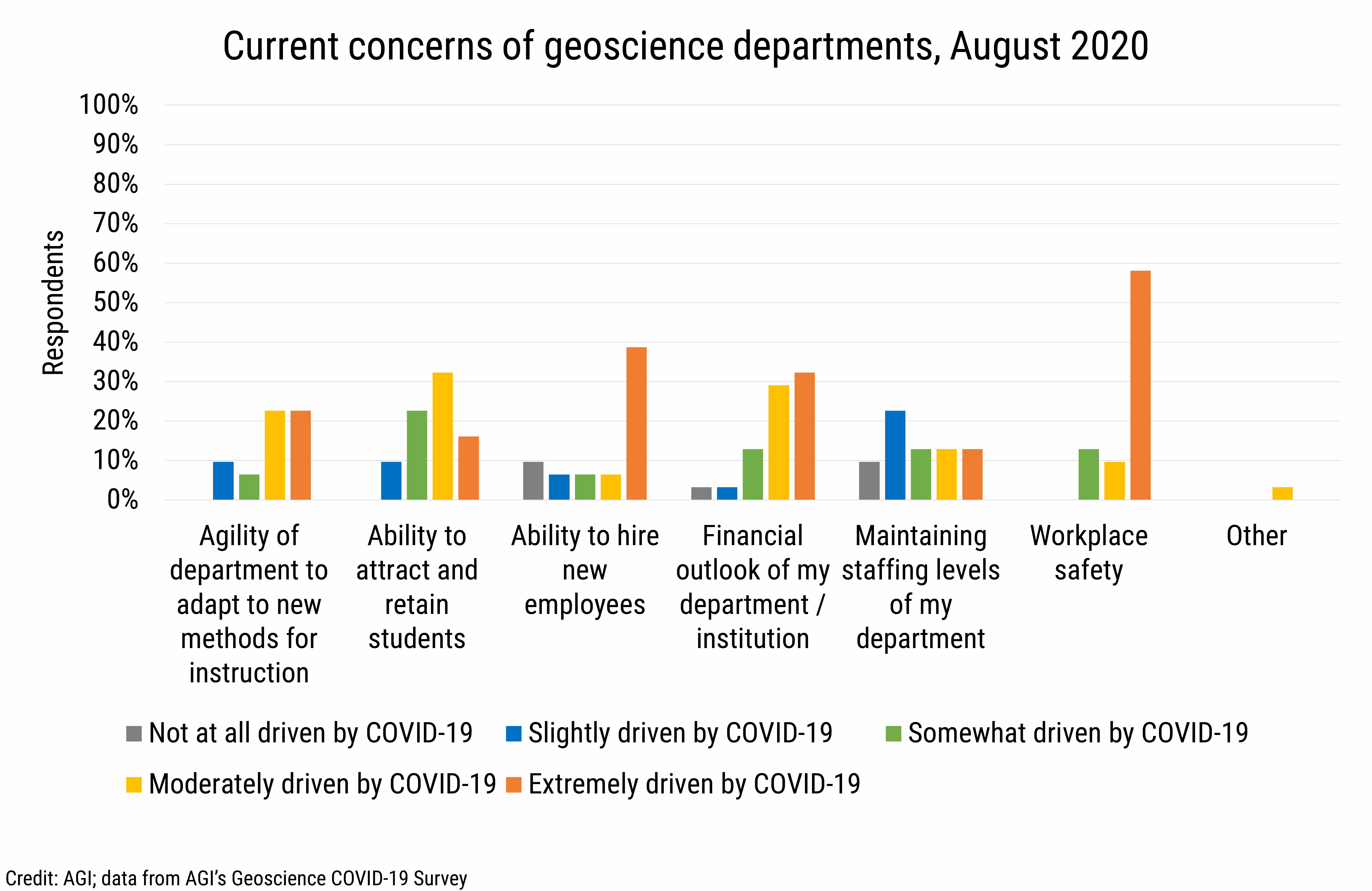 DB_2020-018 chart01: Current concerns of geoscience departments, August 2020 (credit: AGI, data from AGI's Geoscience COVID-19 Survey)