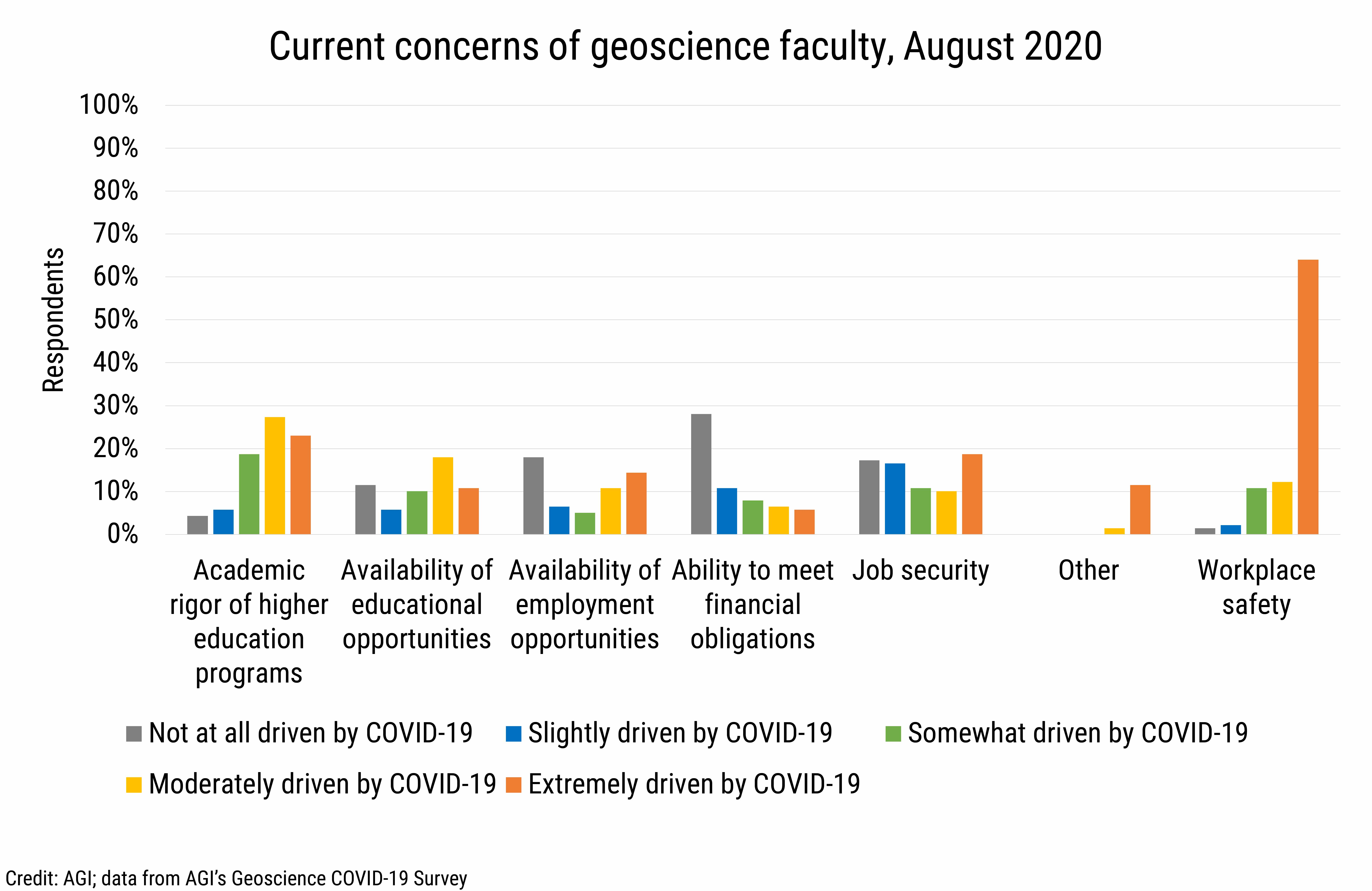 DB_2020-018 chart02: Current concerns of geoscience faculty, August 2020 (credit: AGI, data from AGI's Geoscience COVID-19 Survey)