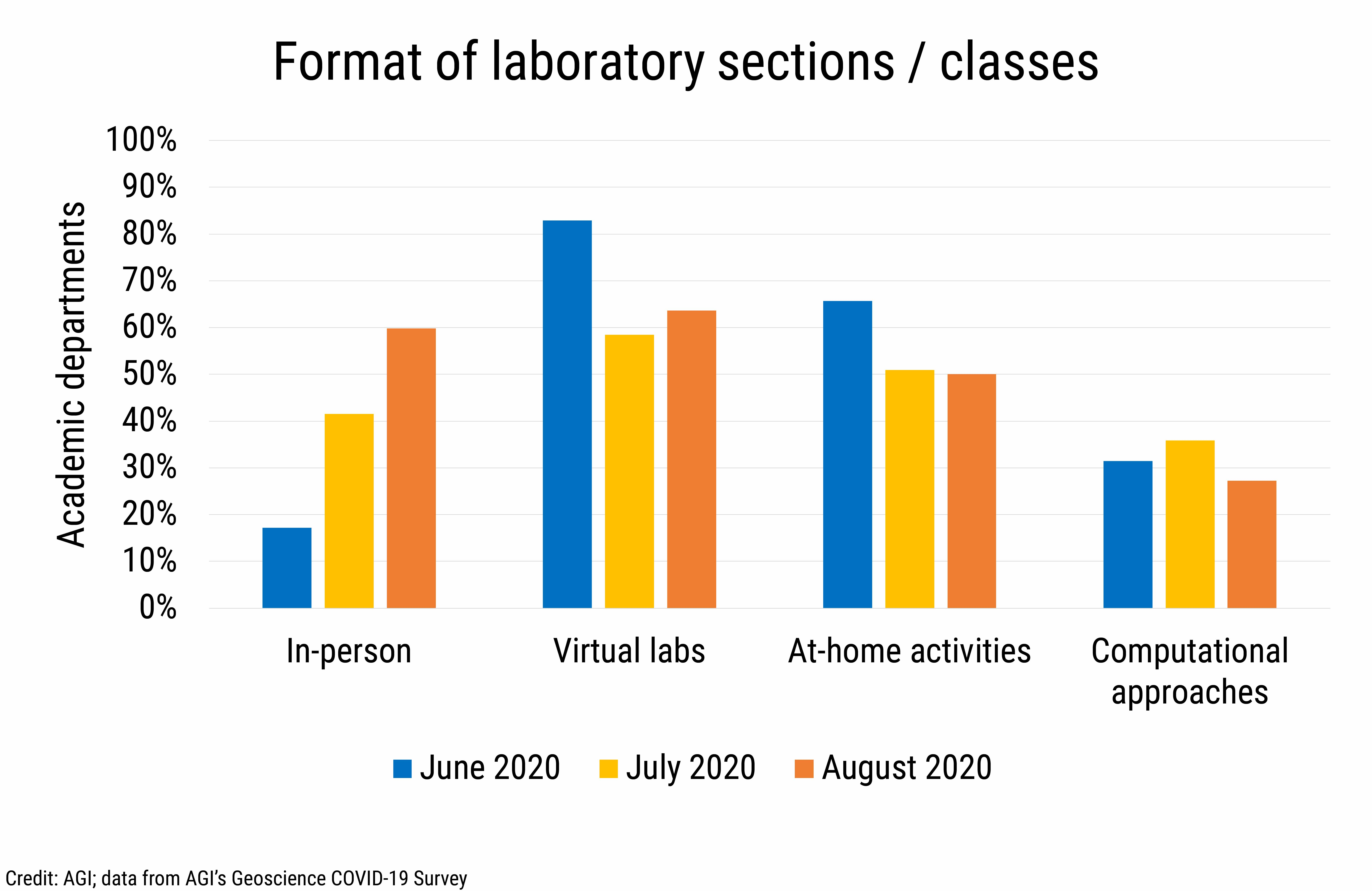 DB_2020-020: chart 02:  Format of laboratory sections / classes (Credit: AGI; data from AGI's Geoscience COVID-19 Survey)