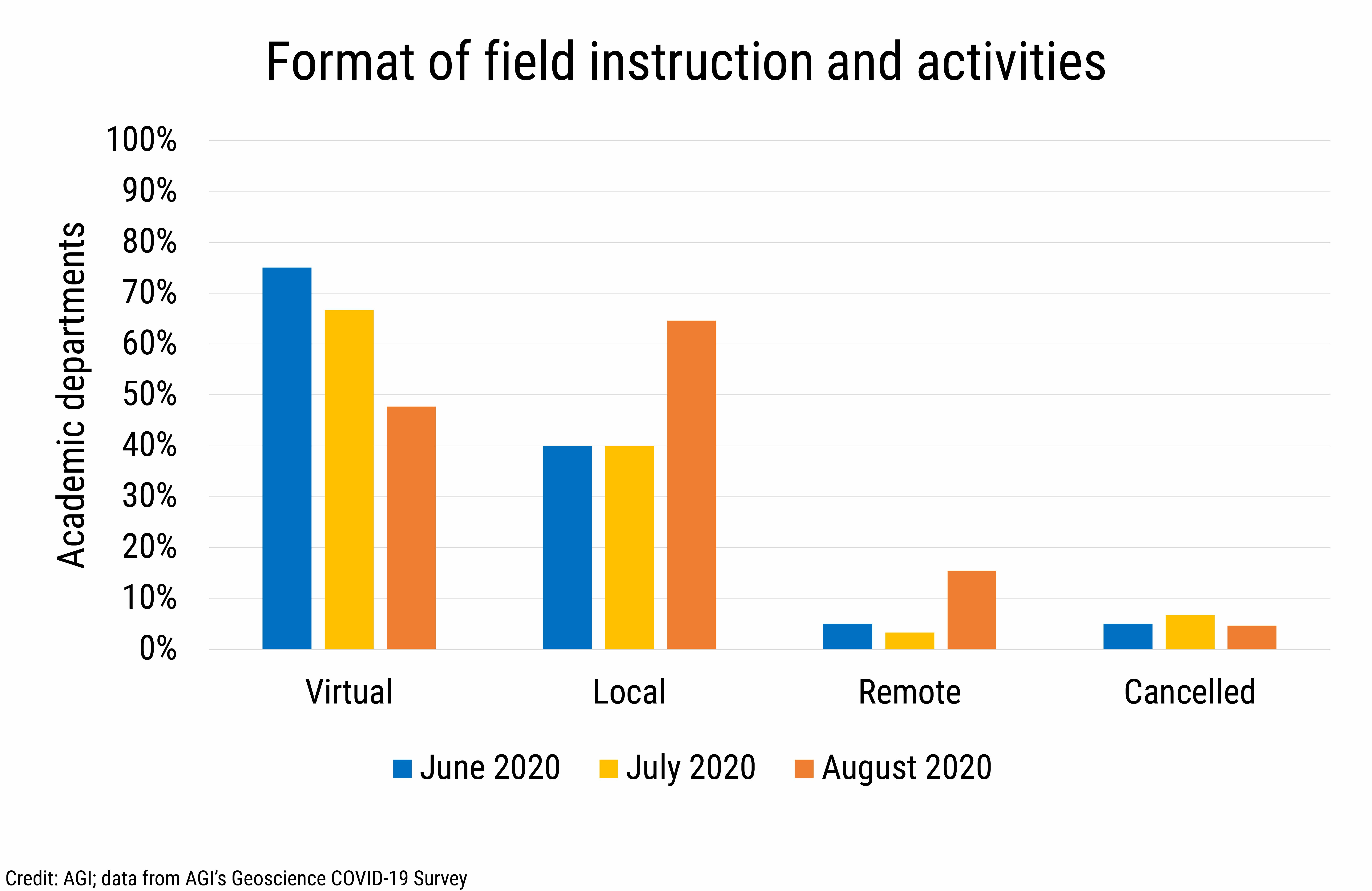 DB_2020-020: chart 03: Format of field instruction and activities (Credit: AGI; data from AGI's Geoscience COVID-19 Survey)