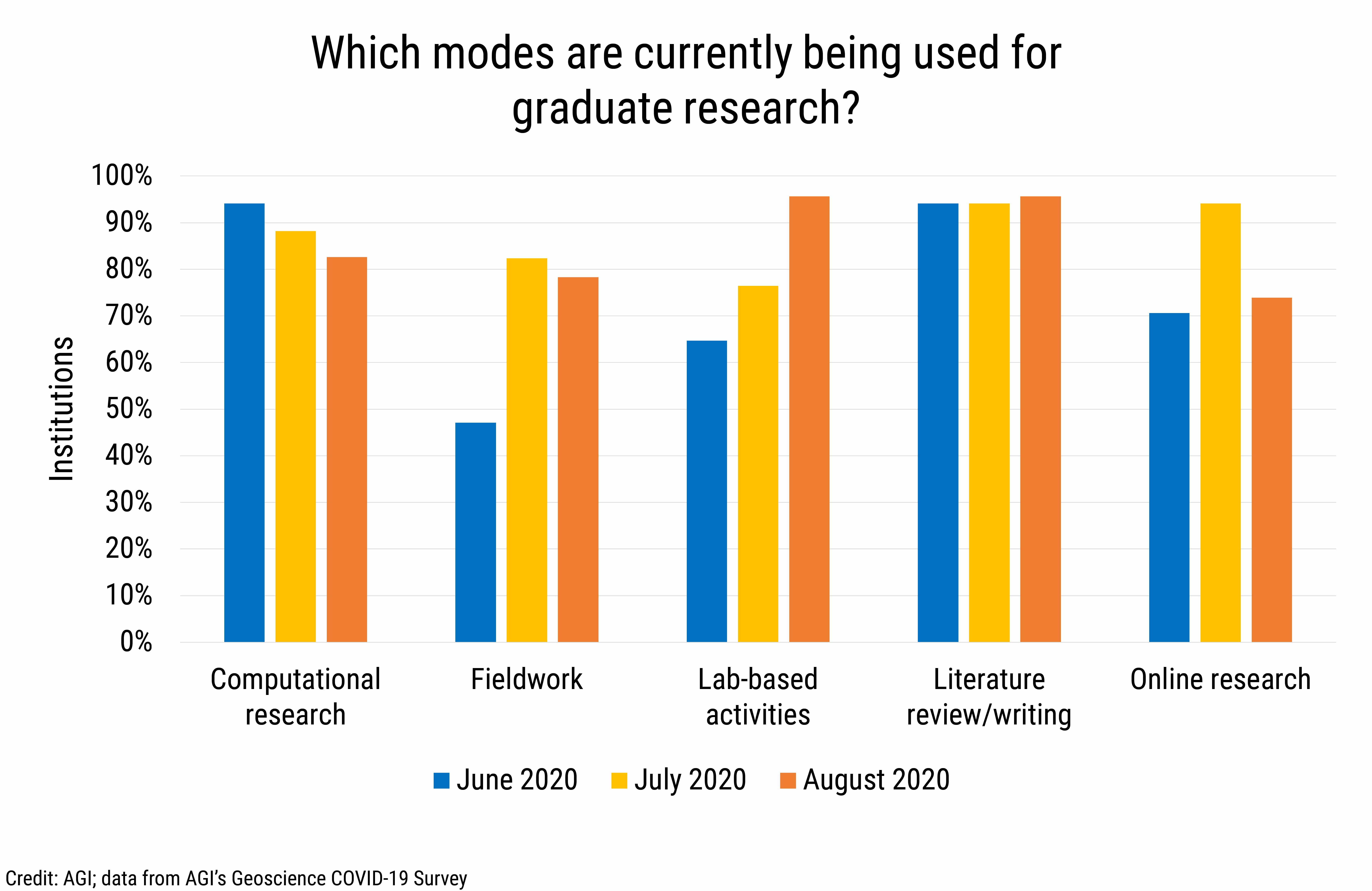 DB2020-021: chart 03: Graduate Research Modes (Credit: AGI; data from AGI's Geoscience COVID-19 Survey)