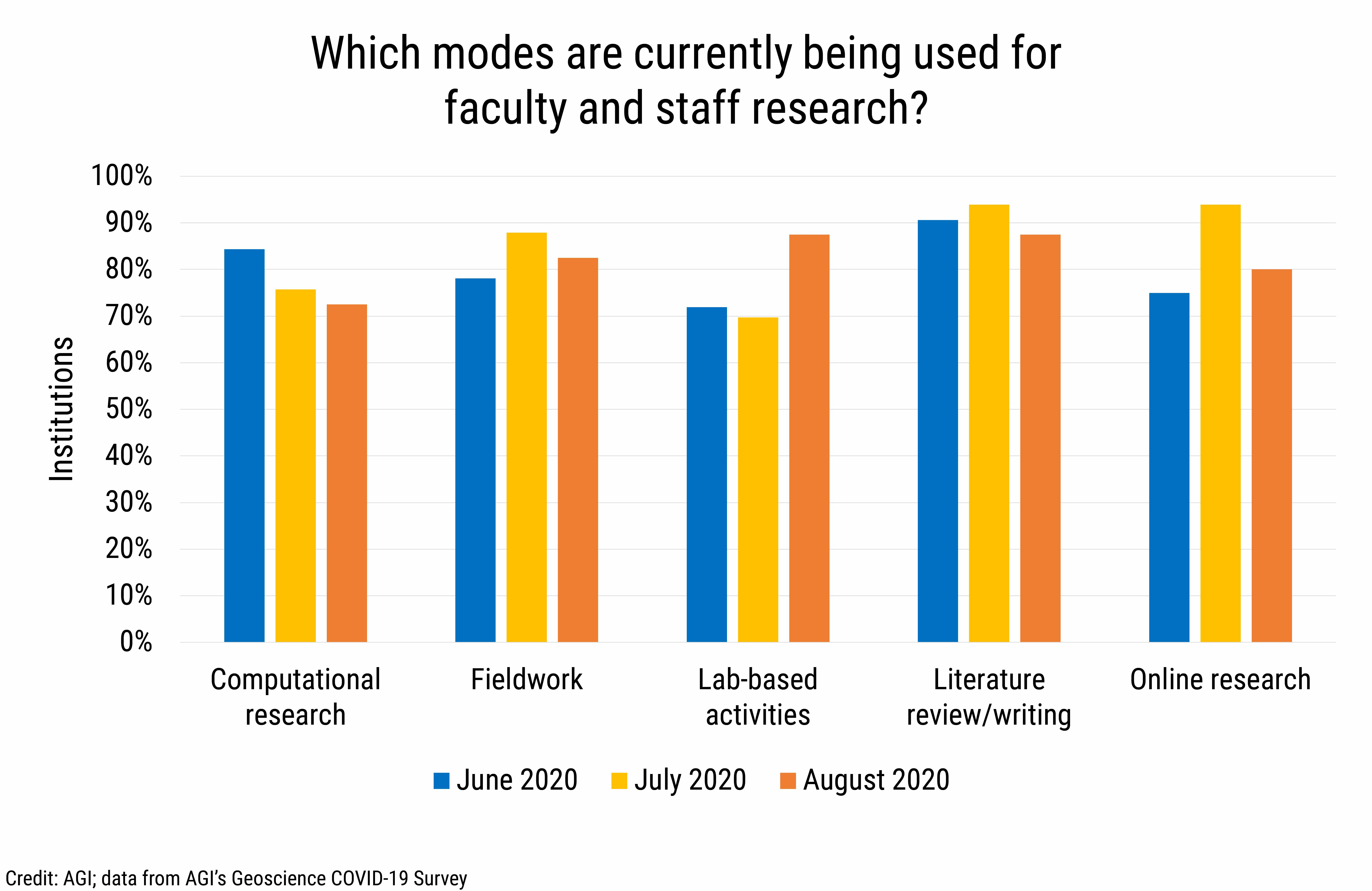DB2020-021: chart 04:Faculty and Staff Research Modes (Credit: AGI; data from AGI's Geoscience COVID-19 Survey)