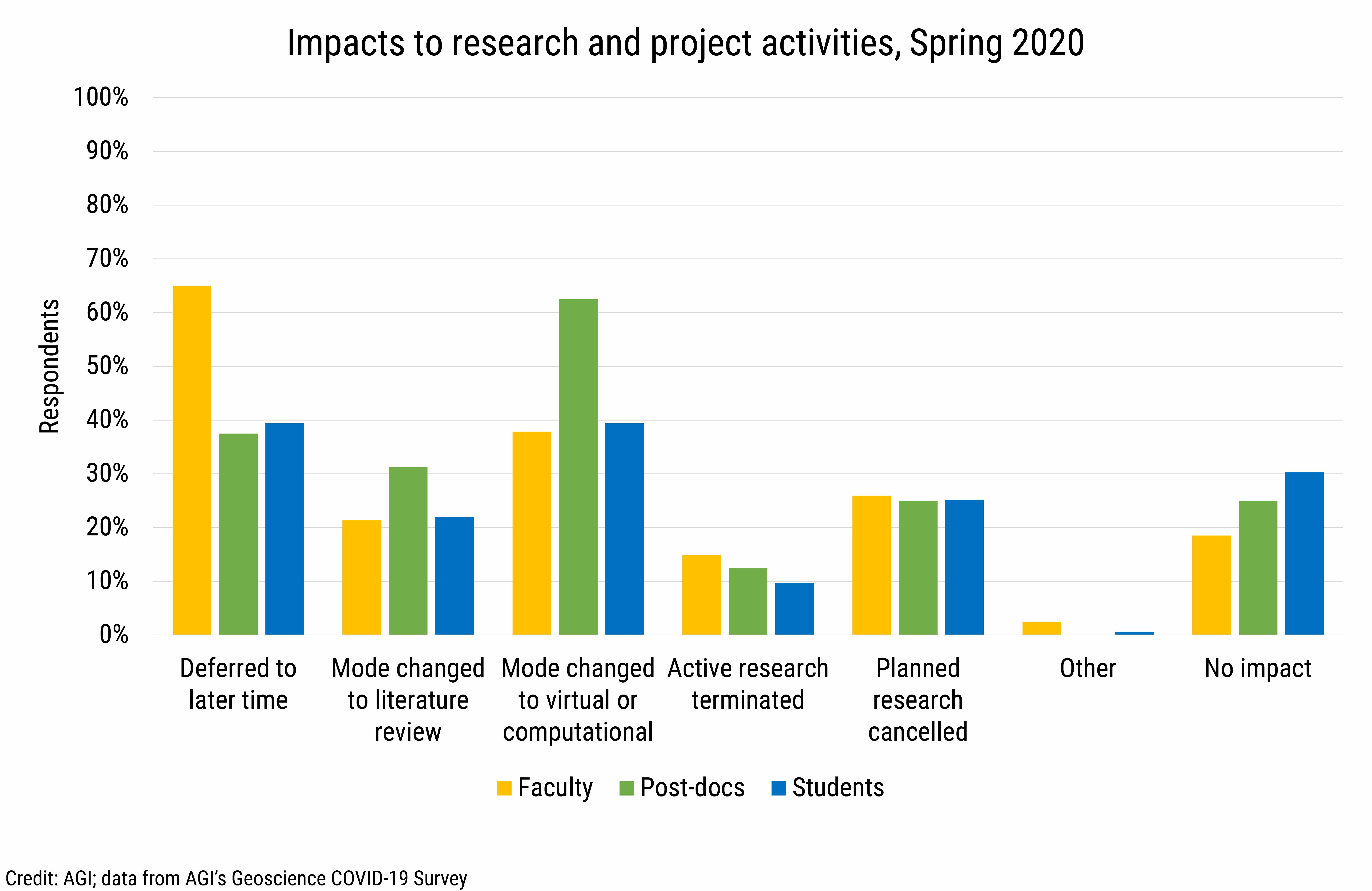 DB2020-021: chart 05:Impacts to projects and research activities, Spring 2020 (Credit: AGI; data from AGI's Geoscience COVID-19 Survey)