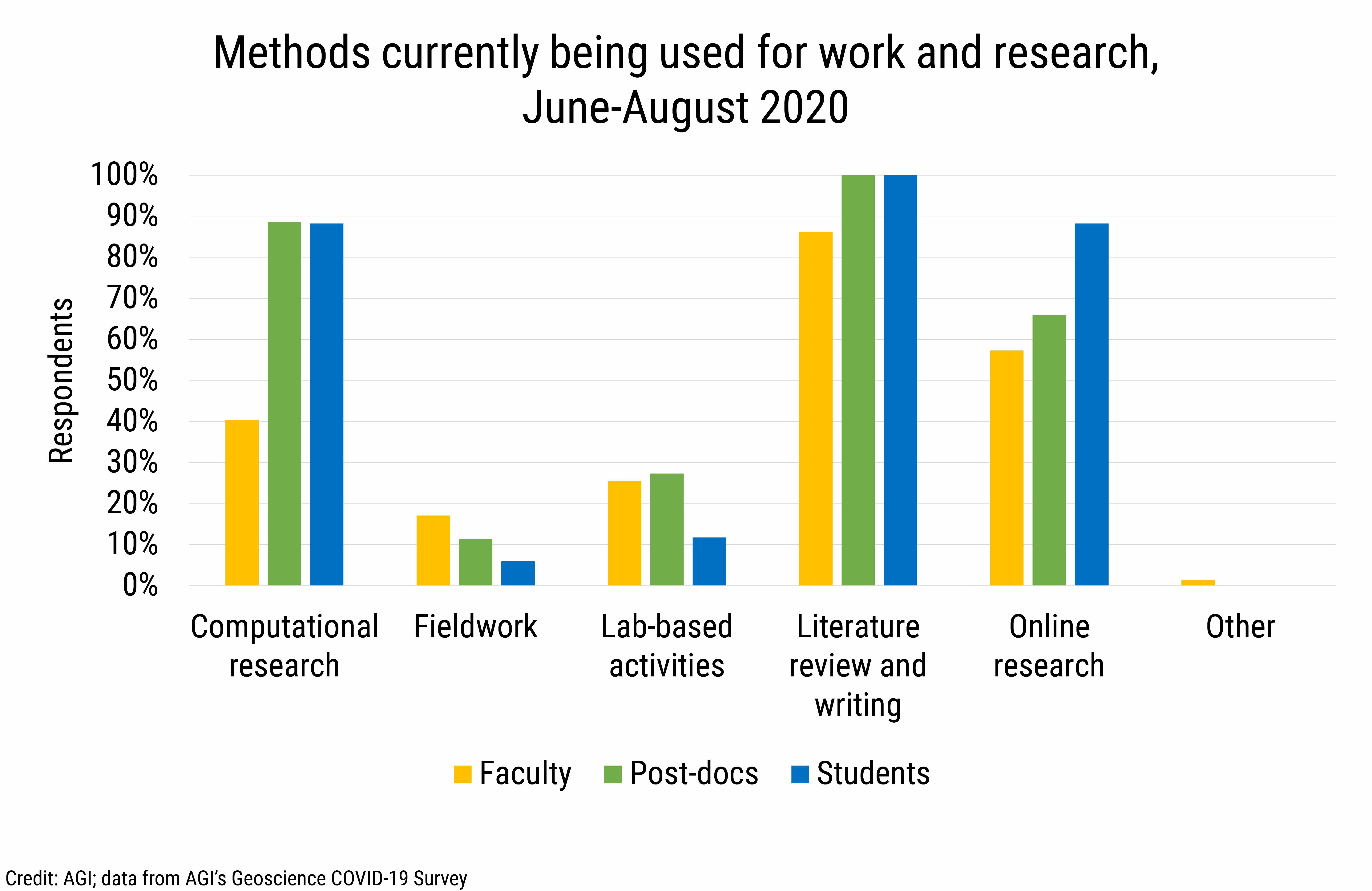DB2020-021: chart 06: Current research modes used by faculty, postdocs and students (Credit: AGI; data from AGI's Geoscience COVID-19 Survey)