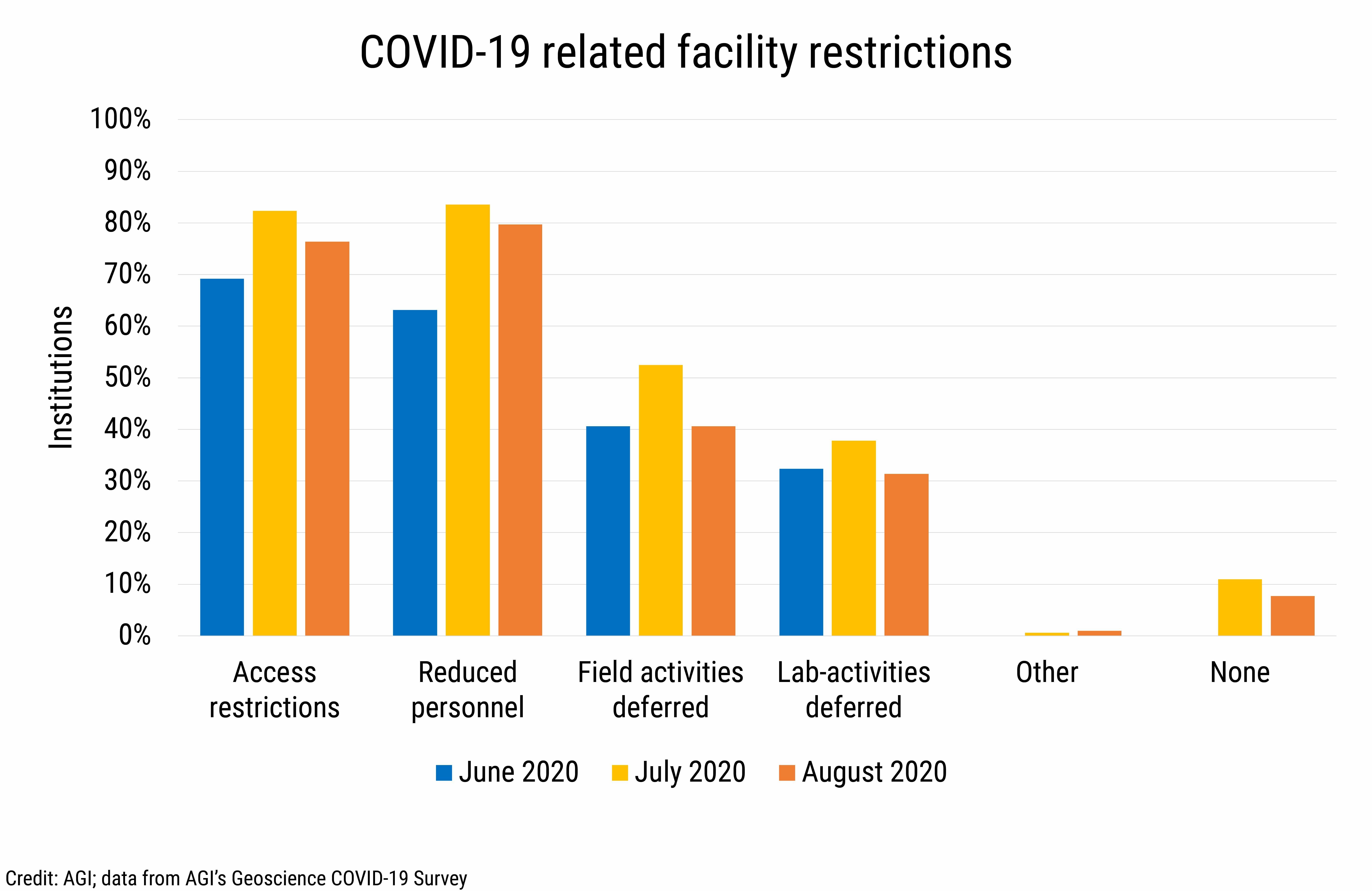 DB2020-021: chart 08: COVID-19 related facility restrictions (Credit: AGI; data from AGI's Geoscience COVID-19 Survey)