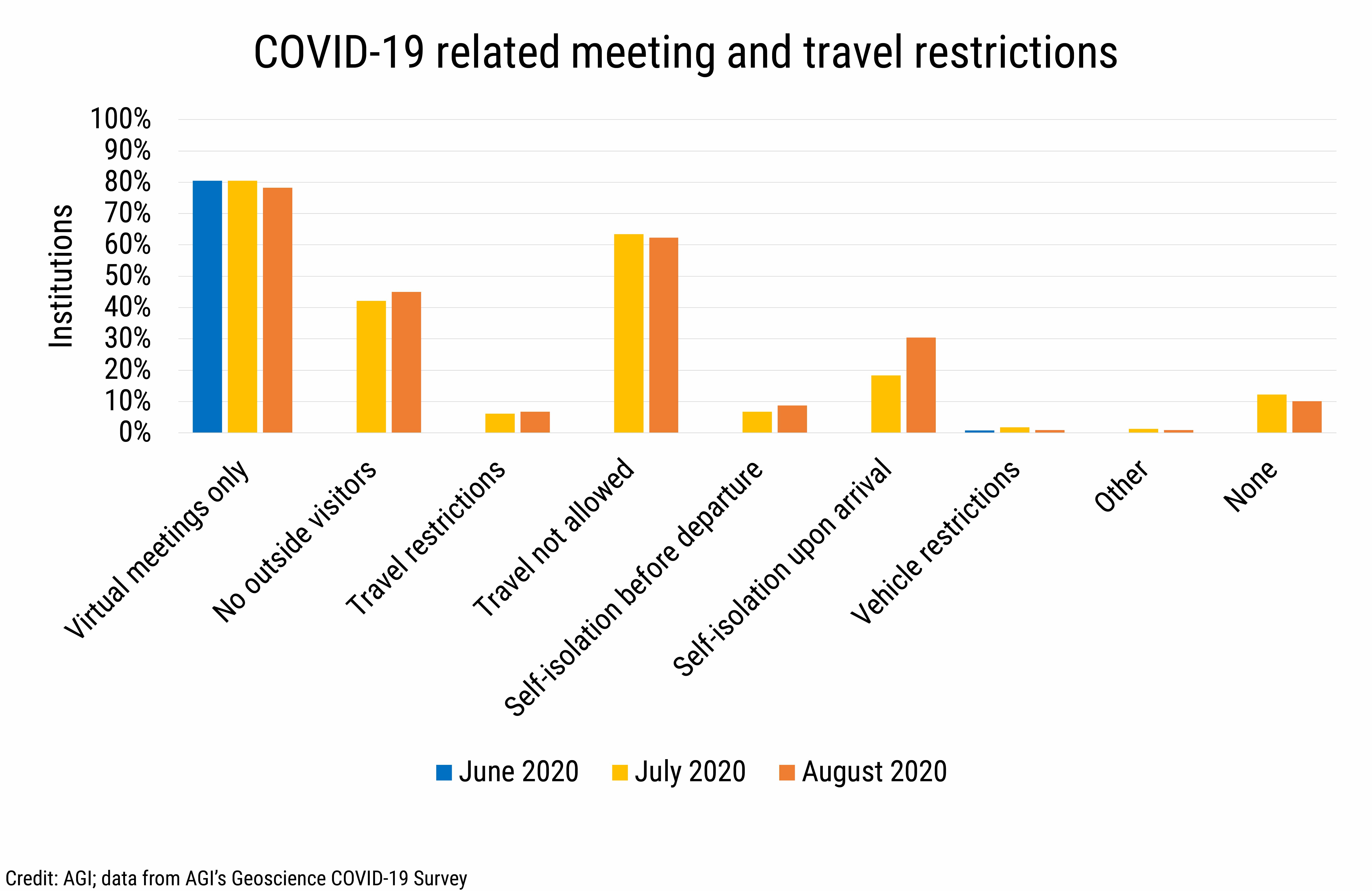DB2020-021: chart 09: COVID-19 related meeting and travel restrictions (Credit: AGI; data from AGI's Geoscience COVID-19 Survey)