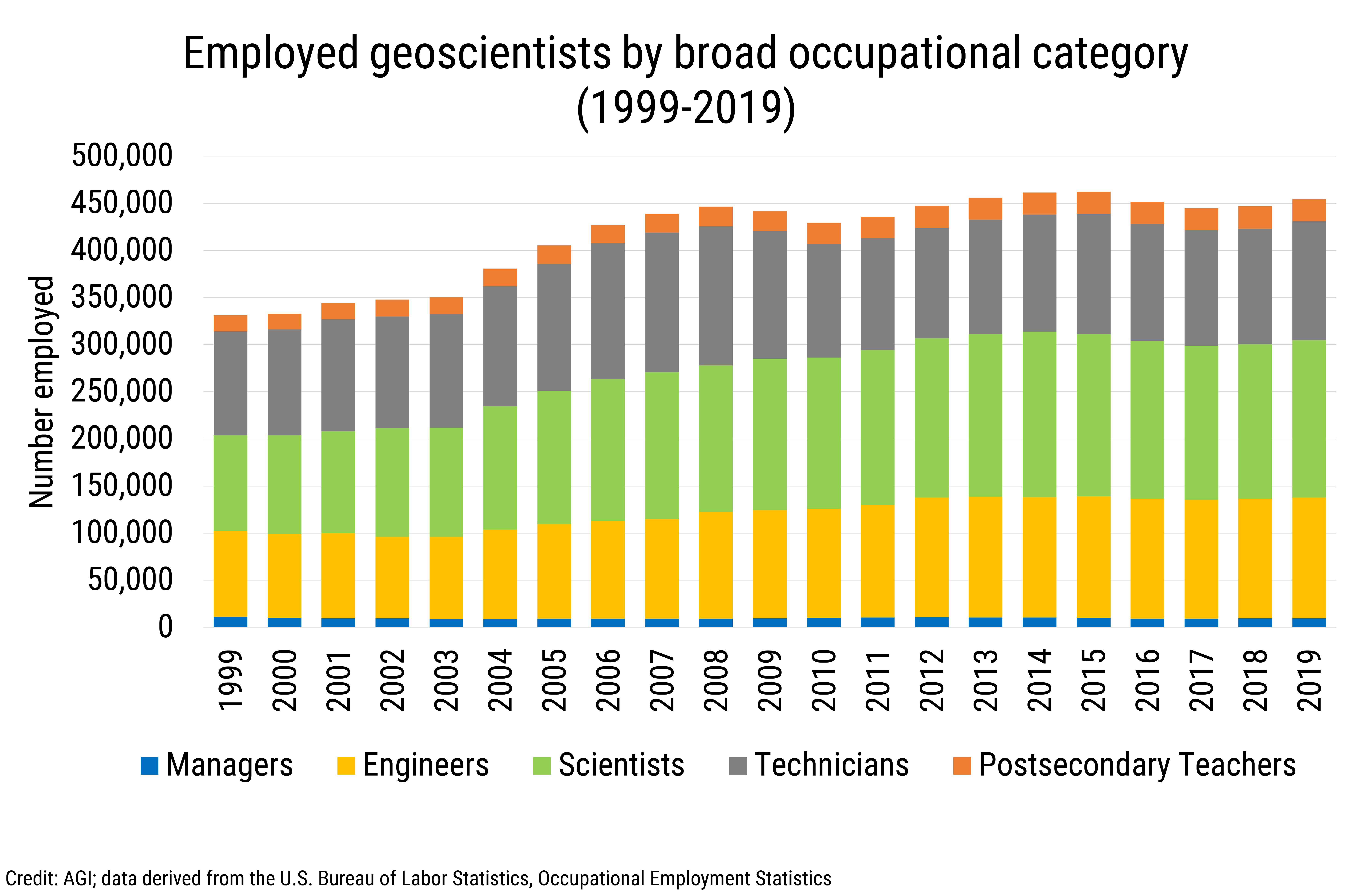 DB_2020-024 chart 01: Employed geoscientists by broad occupational category (1999-2019) (Credit: AGI; data derived from the U.S. Bureau of Labor Statistics, Occupational Employment Statistics)
