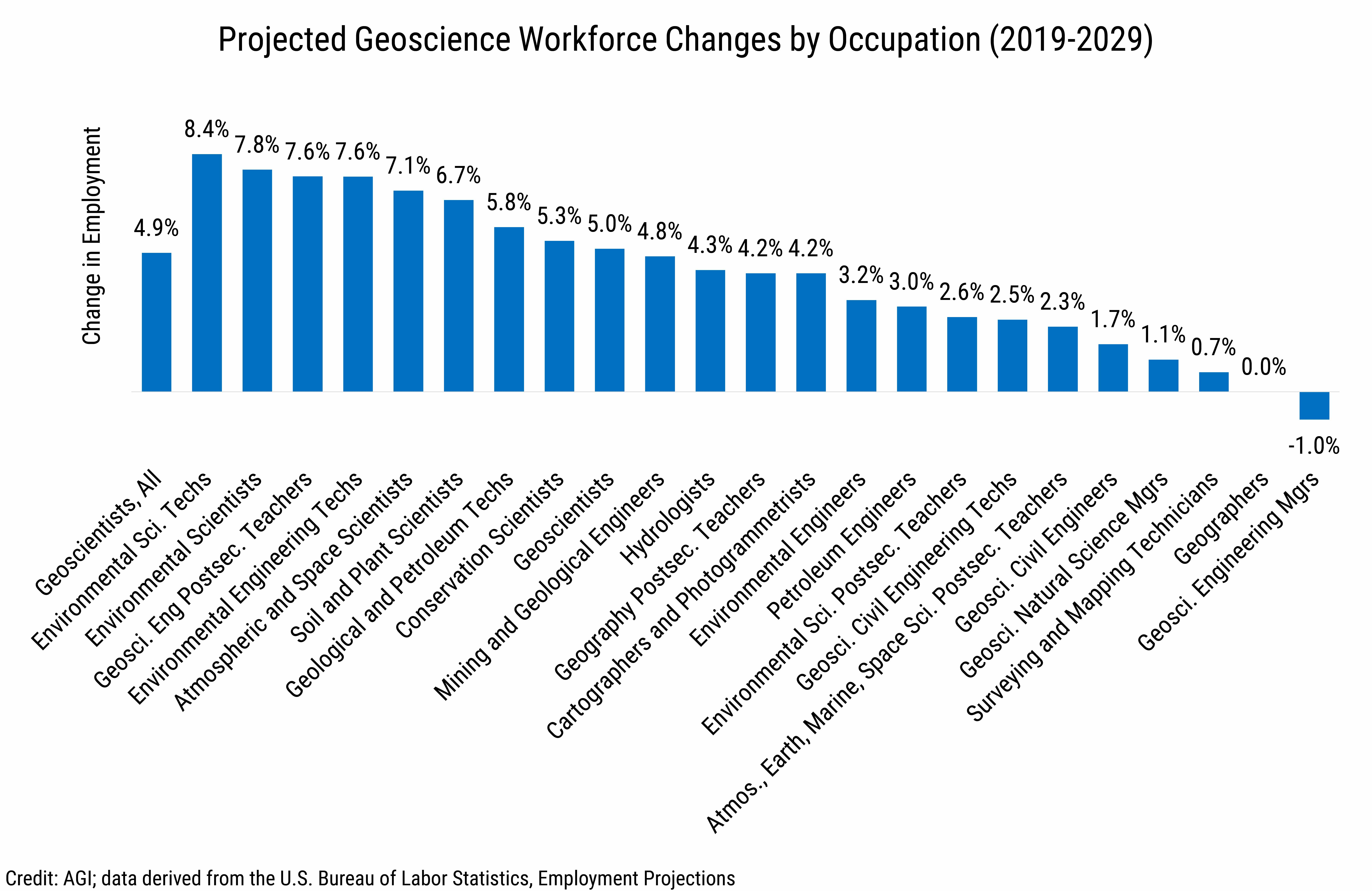 DB2020-025 chart 01: Projected Geoscience Workforce Changes by Occupation (2019-2029) (Credit: AGI; data derived from the U.S. Bureau of Labor Statistics, Employment Projections)