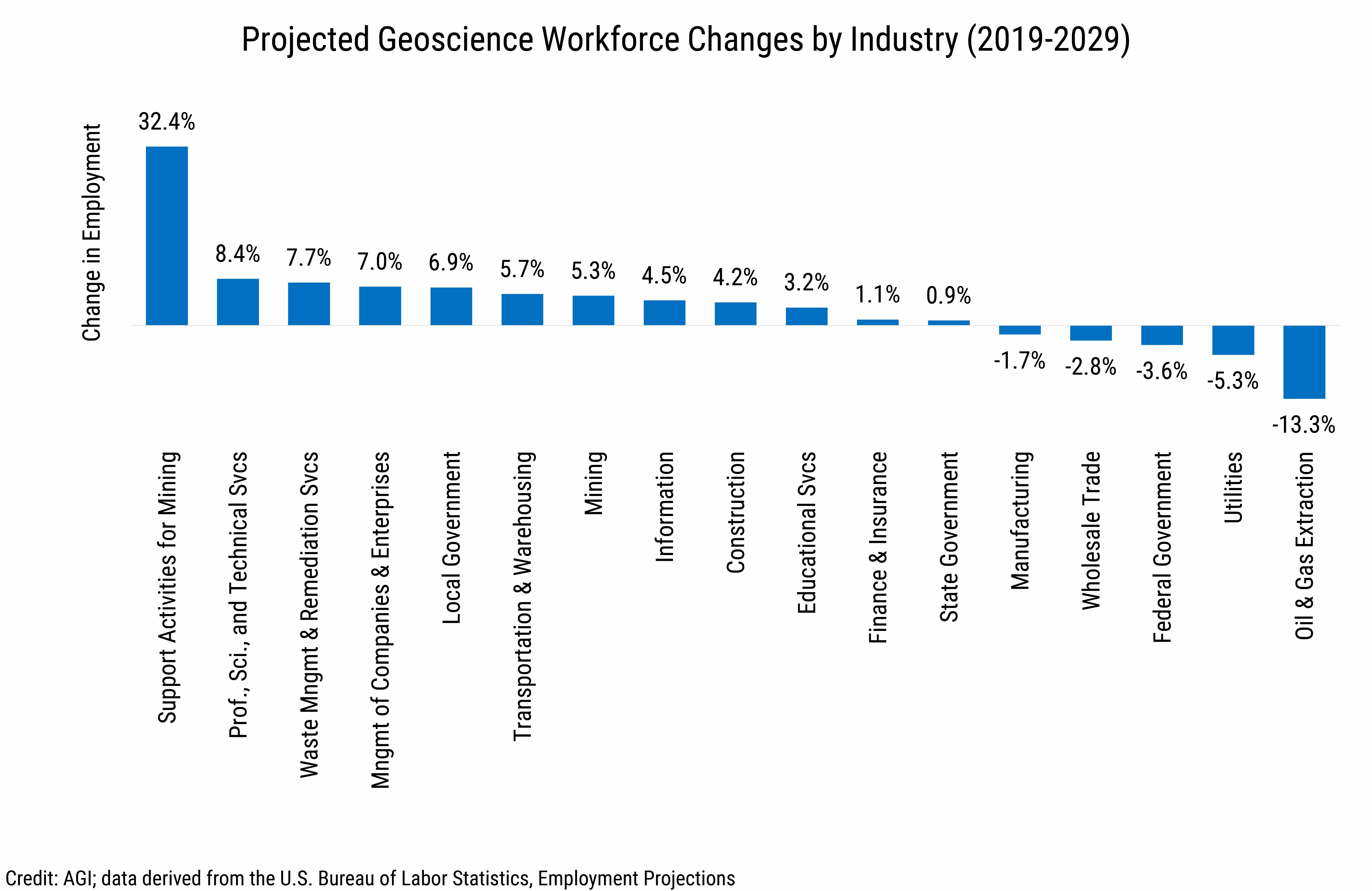 DB2020-025 chart 02: Projected Geoscience Workforce Changes by Industry (2019-2029 (Credit: AGI; data derived from the U.S. Bureau of Labor Statistics, Employment Projections)
