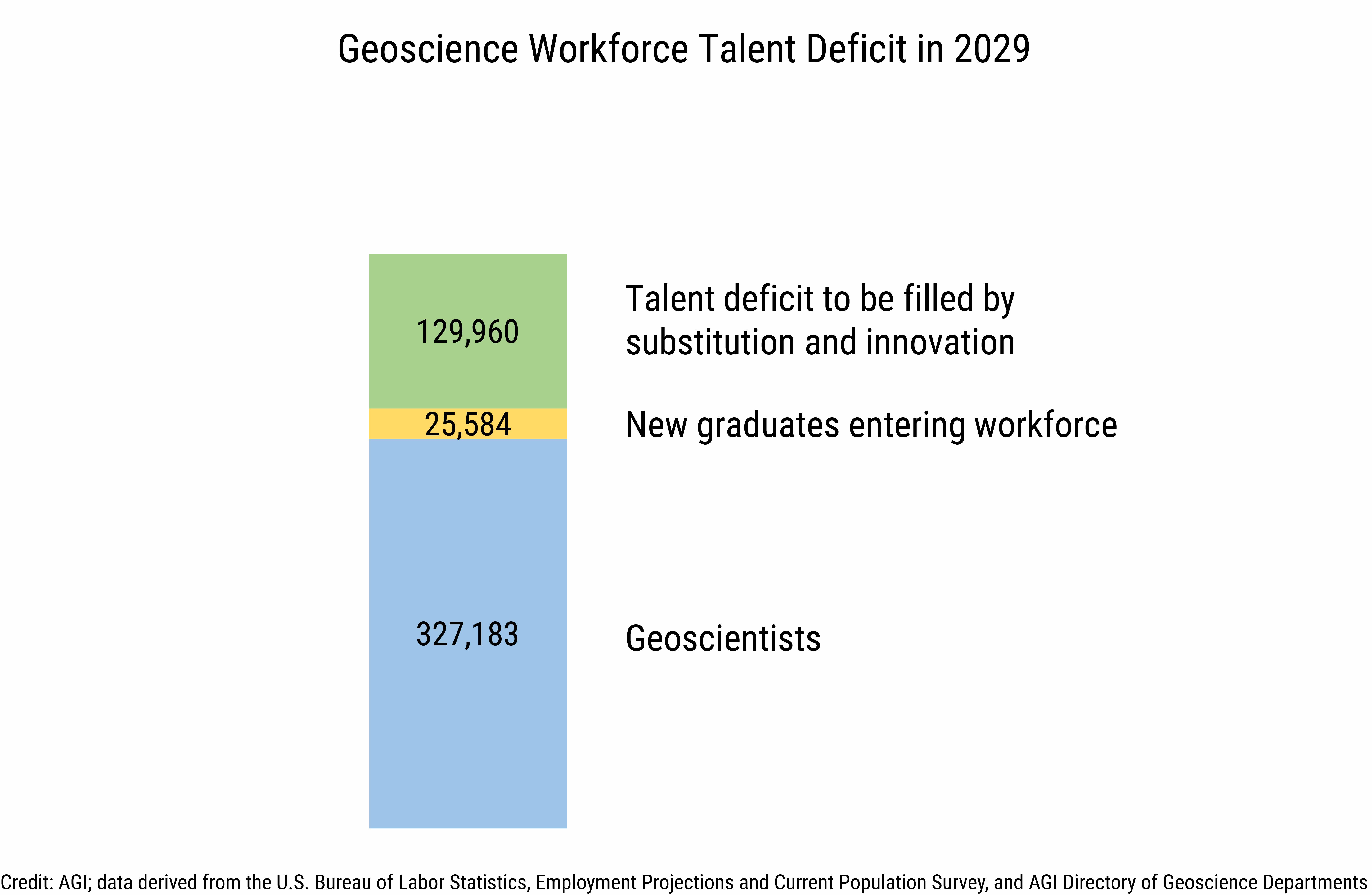 DB2020-025 chart 03: Geoscience Workforce Talent Deficit in 2029 (Credit: AGI; data derived from the U.S. Bureau of Labor Statistics, Employment Projections and Current Population Survey, and from AGI's Directory of Geoscience Departments)