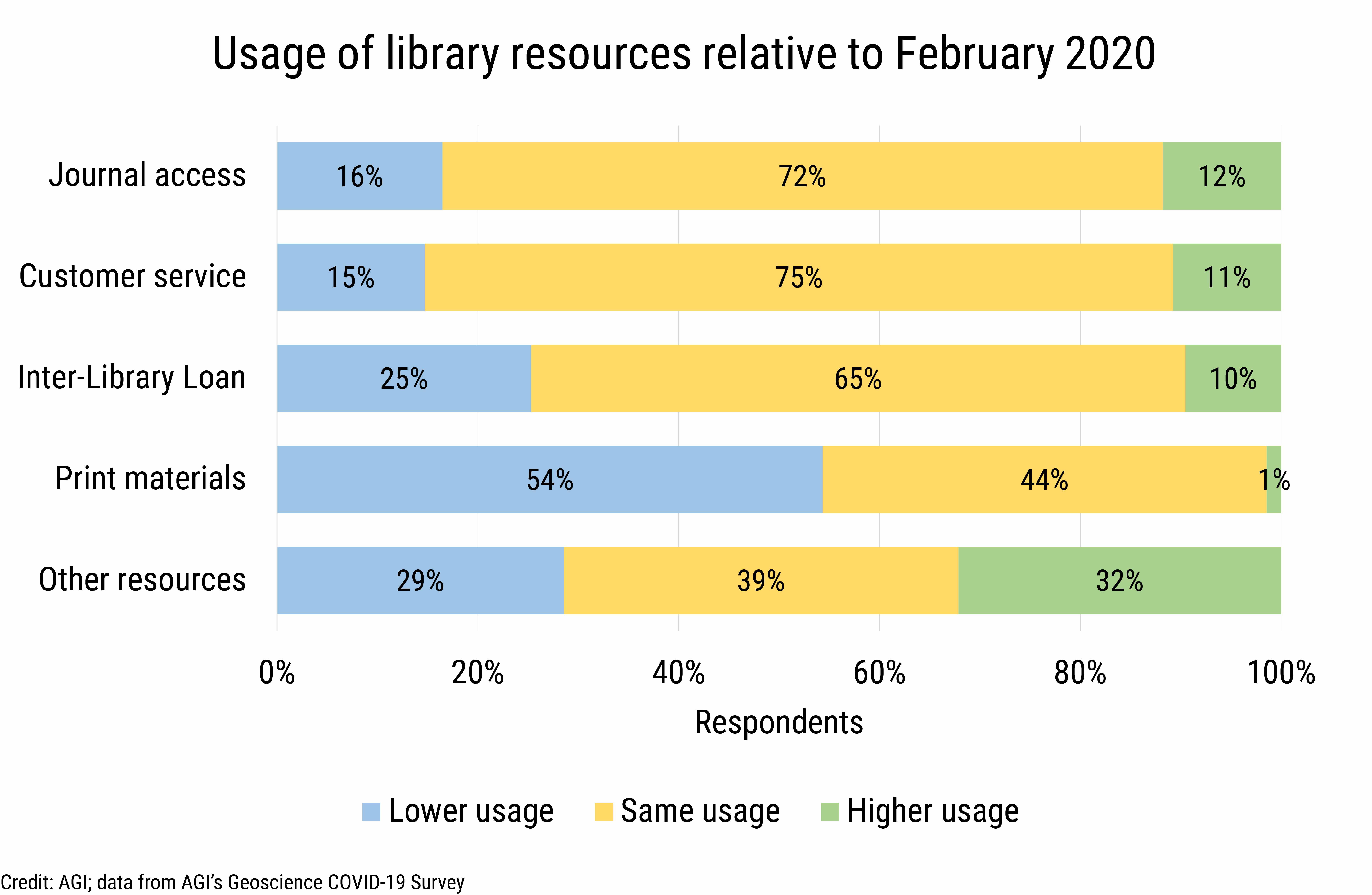 DB_2020-026 chart 02: Library resource usage by type (Credit: AGI; data from AGI's Geoscience COVID-19 Survey)