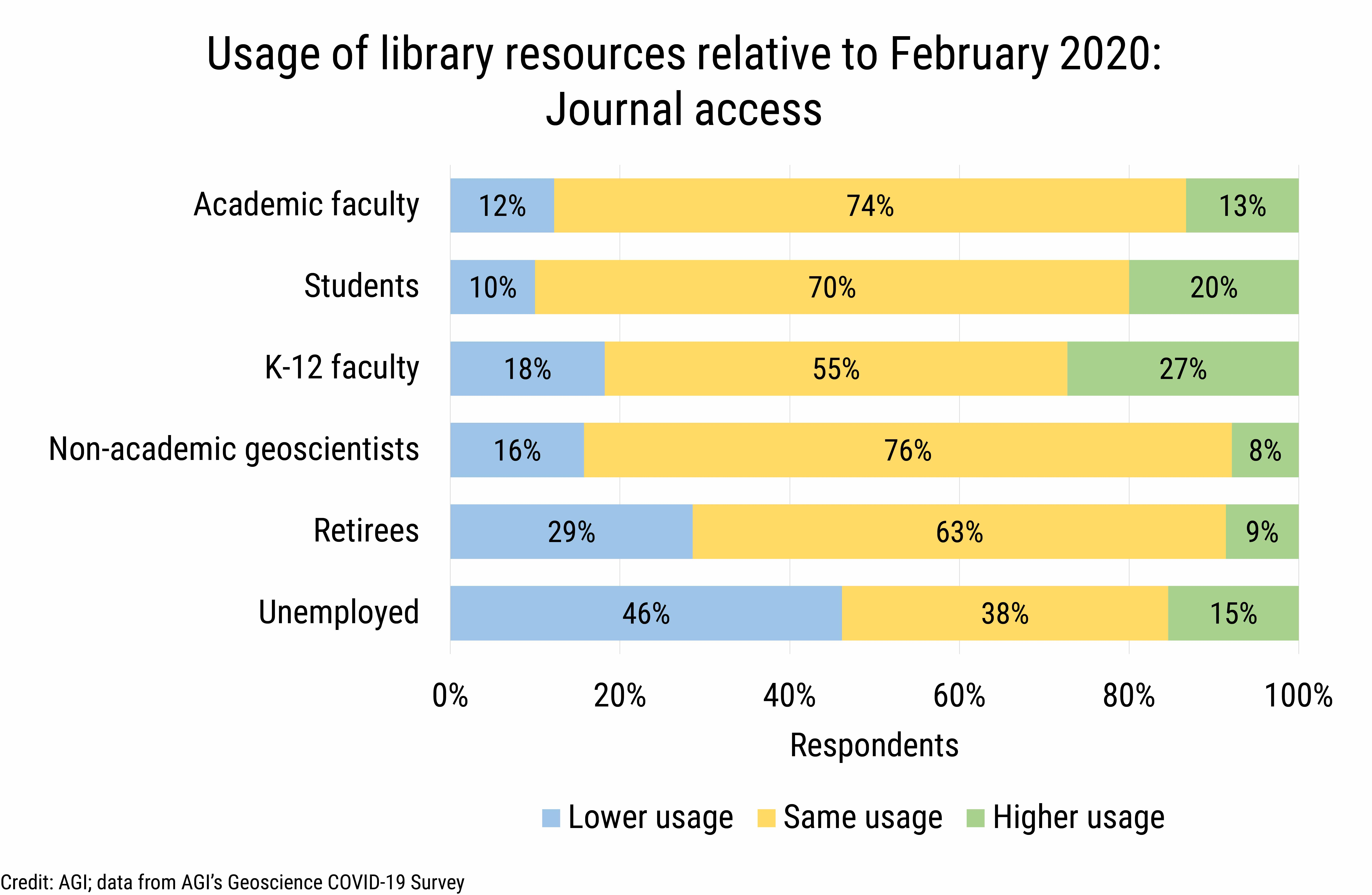 DB_2020-026 chart 03: Library resource usage by cohort: journal access (Credit: AGI; data from AGI's Geoscience COVID-19 Survey)