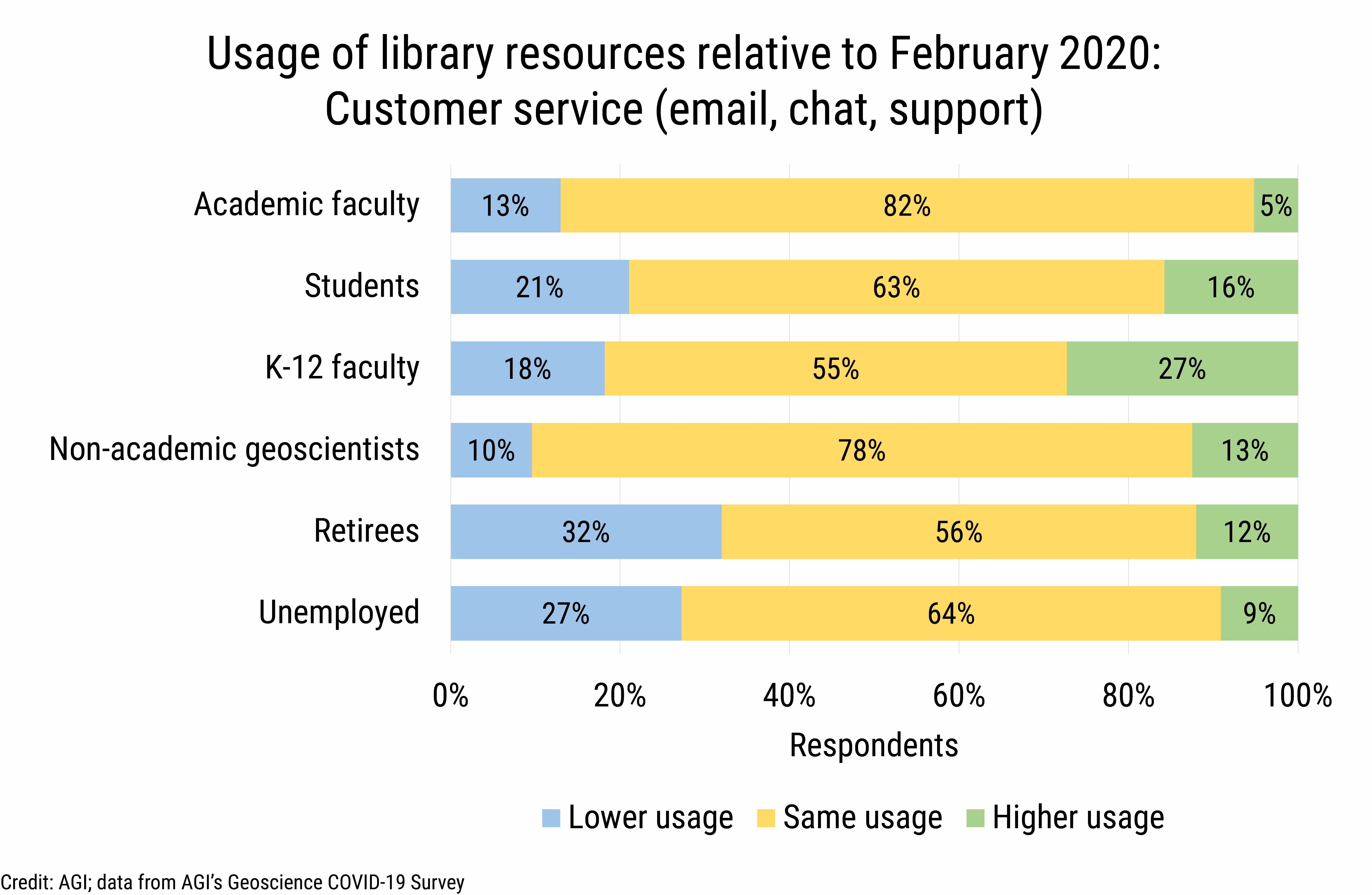 DB_2020-026 chart 04: Library resource usage by cohort: customer service (Credit: AGI; data from AGI's Geoscience COVID-19 Survey)