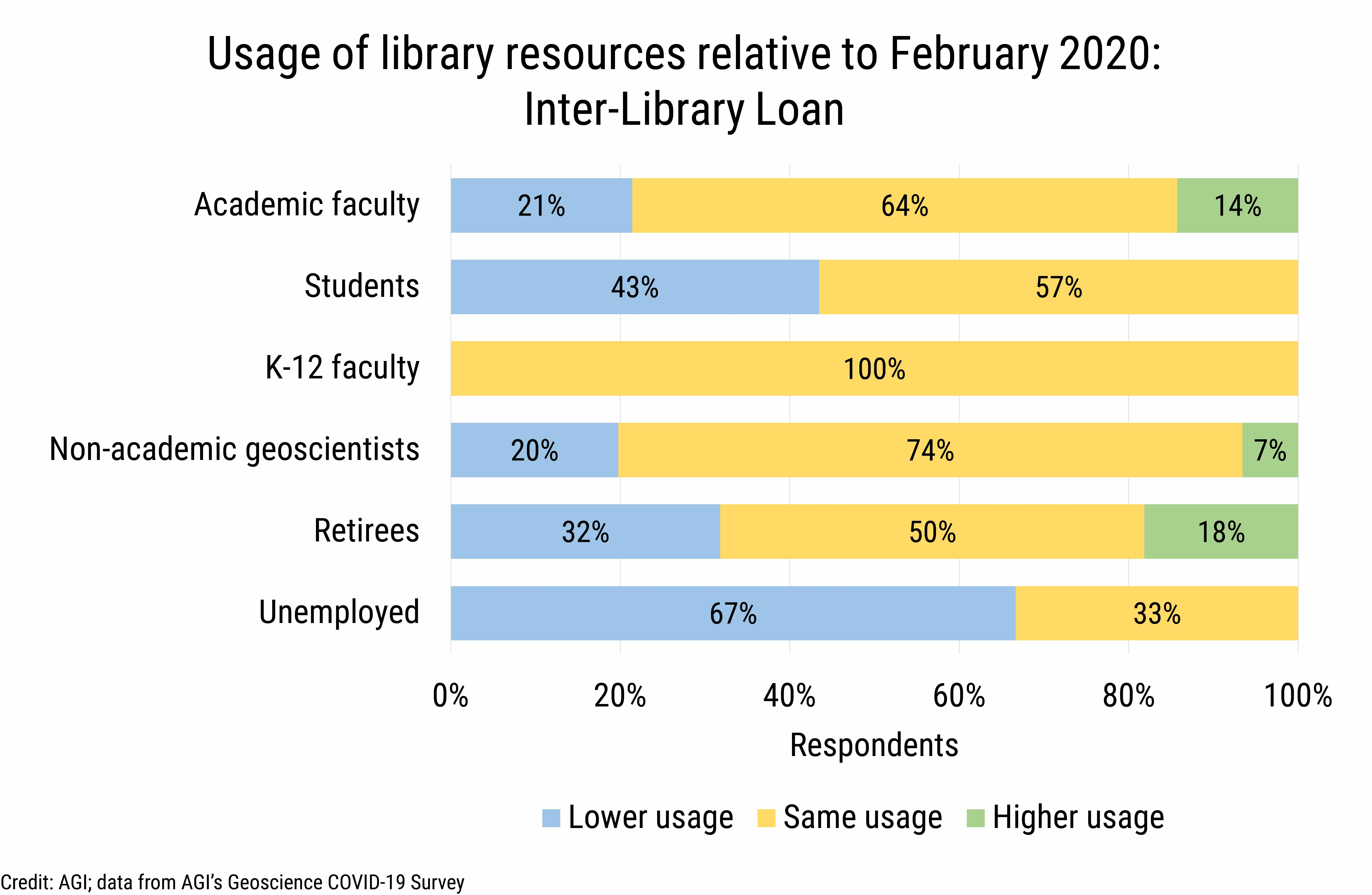 DB_2020-026 chart 05: Library resource usage by cohort: inter-library loan (Credit: AGI; data from AGI's Geoscience COVID-19 Survey)