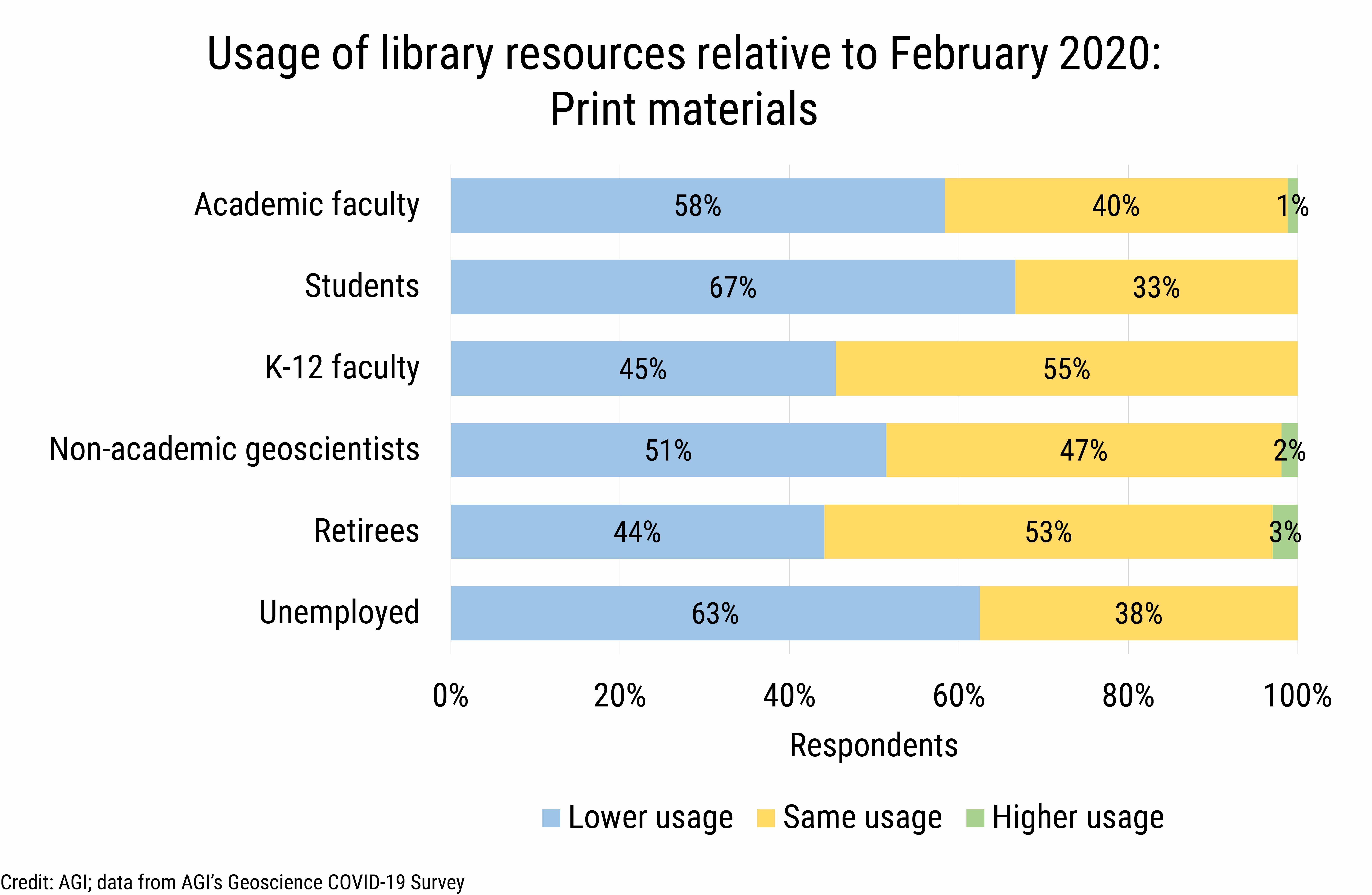 DB_2020-026 chart 06: Library resource usage by cohort: print materials (Credit: AGI; data from AGI's Geoscience COVID-19 Survey)