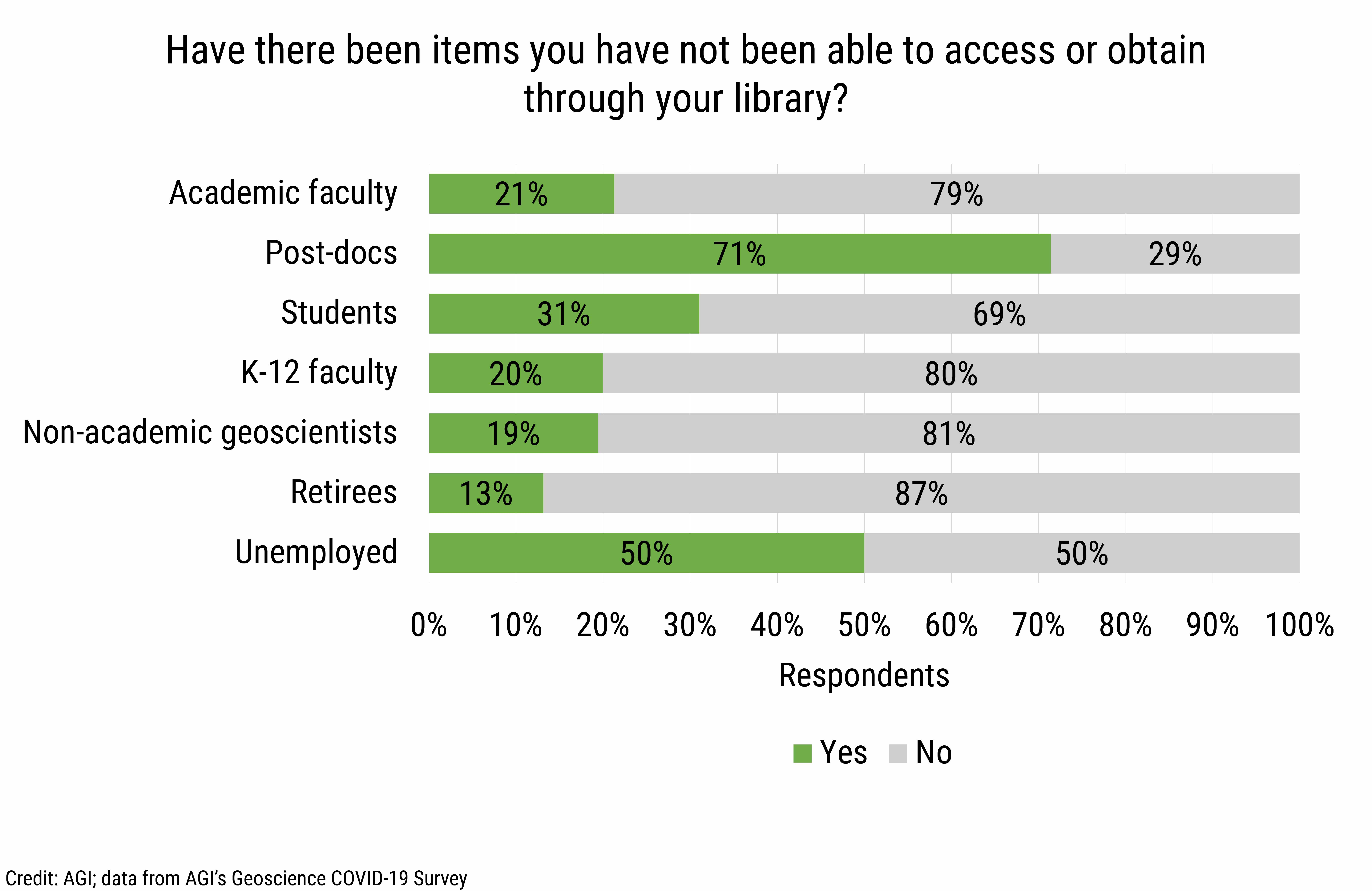 DB_2020-026 chart 07: Lack of access to items through library (Credit: AGI; data from AGI's Geoscience COVID-19 Survey)