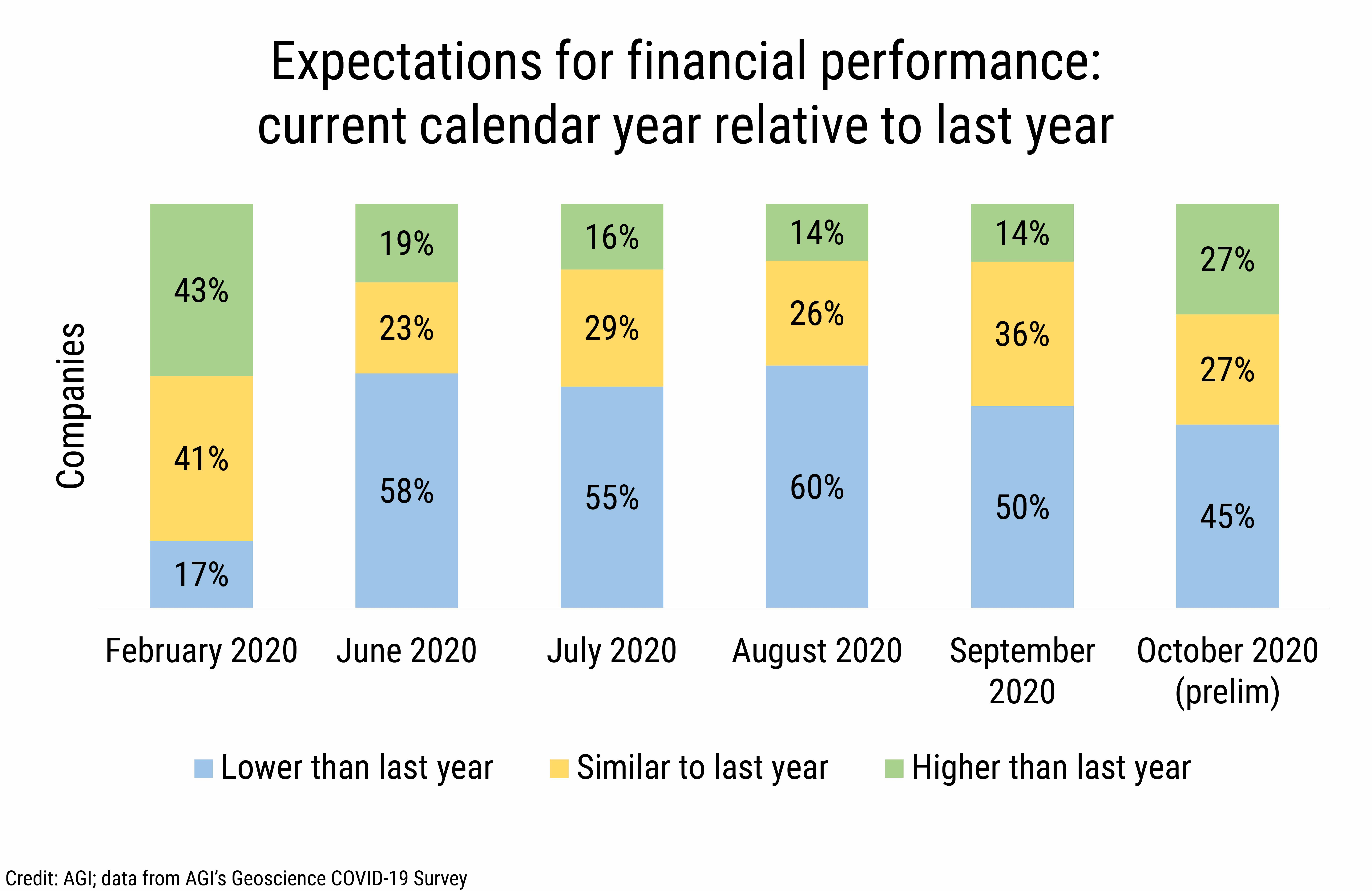 DB_2020-027 chart 01:  Expectations for financial performance: current calendar year relative to last year (Credit: AGI; data from AGI's Geoscience COVID-19 Survey)