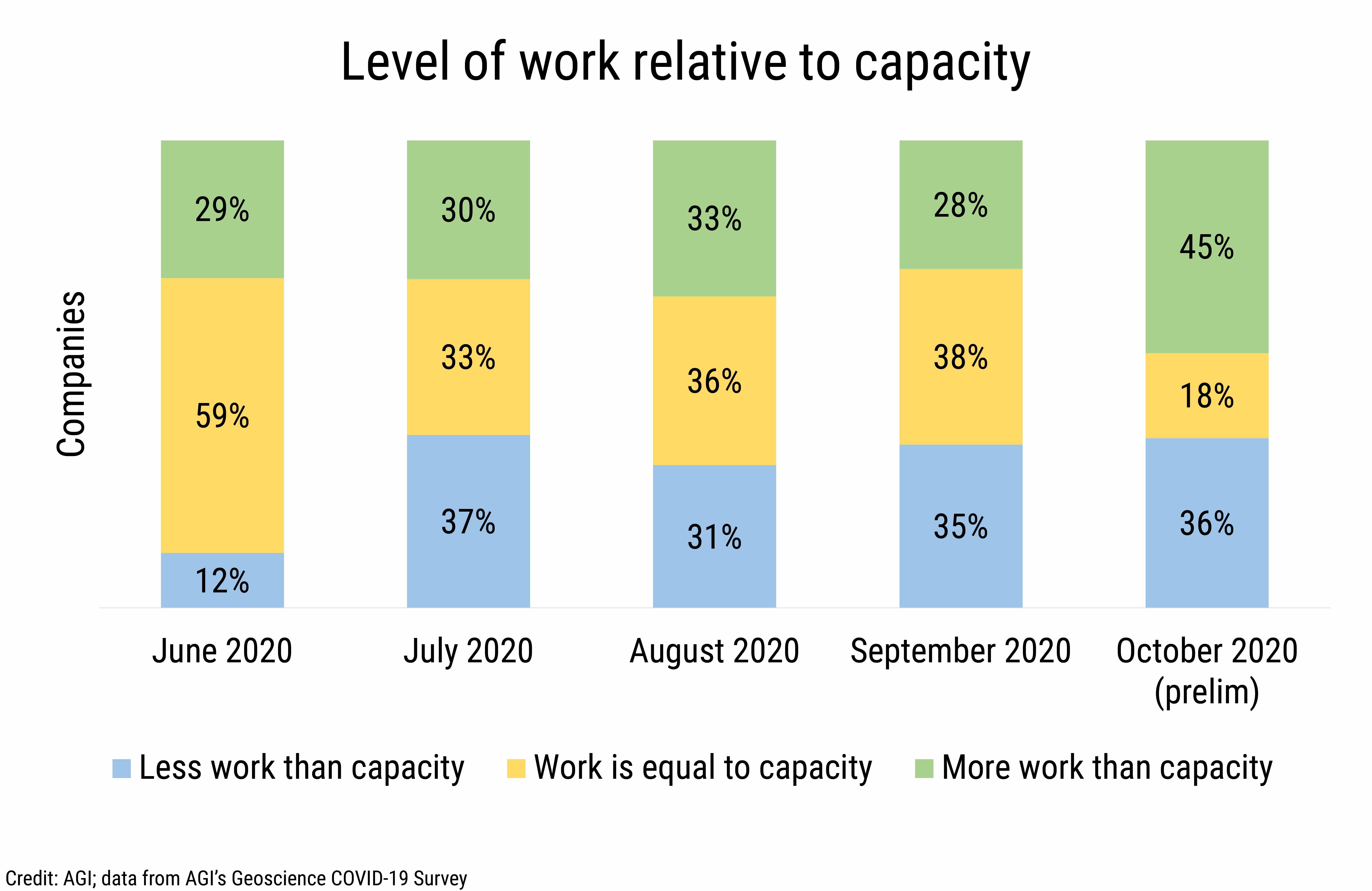 DB_2020-027 chart 02:  Level of work relative to capacity (Credit: AGI; data from AGI's Geoscience COVID-19 Survey)