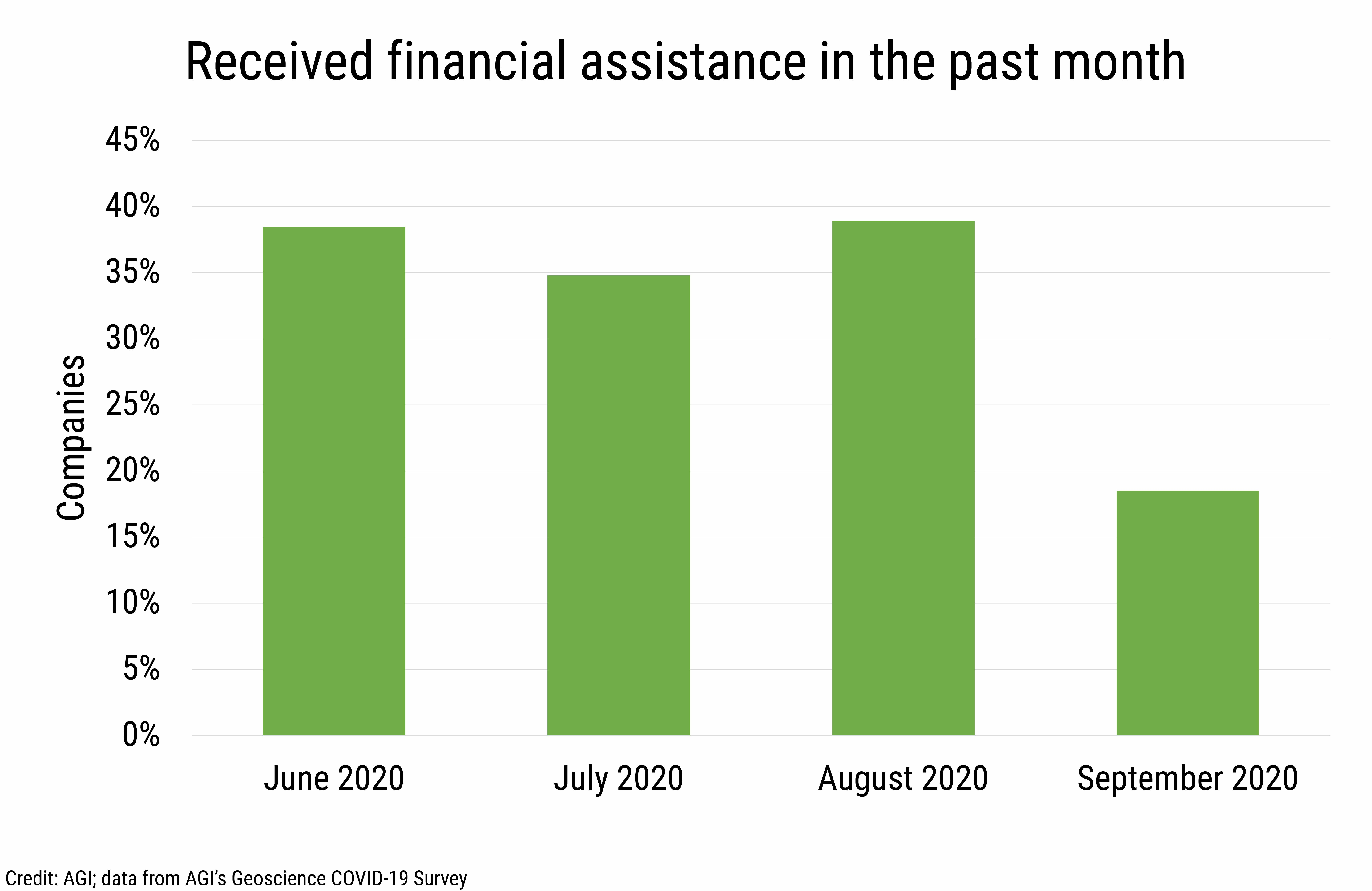 DB_2020-027 chart 03:  Received financial assistance in the past month (Credit: AGI; data from AGI's Geoscience COVID-19 Survey)