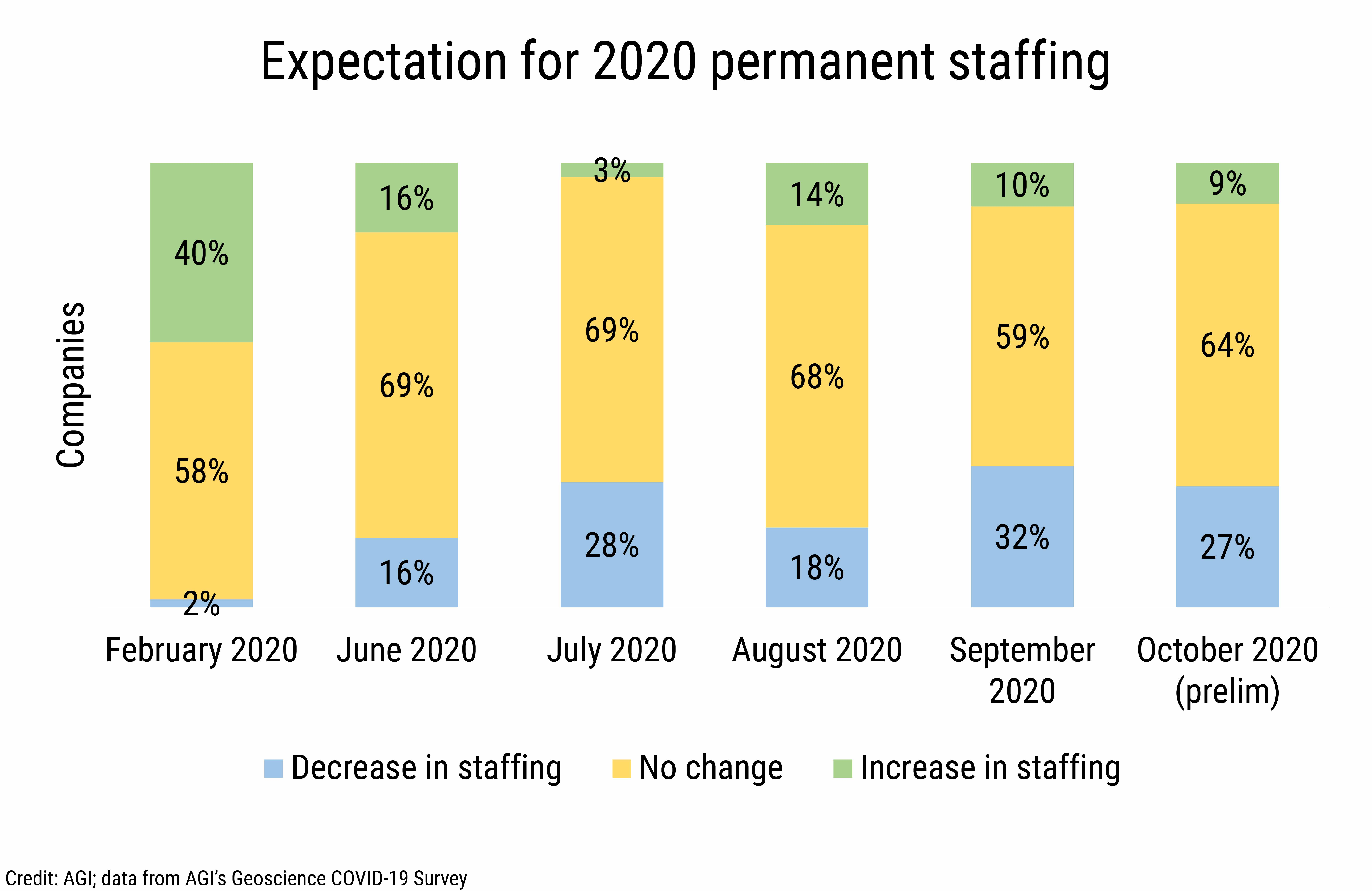 DB_2020-027 chart 04:  Expectation for 2020 permanent staffing (Credit: AGI; data from AGI's Geoscience COVID-19 Survey)