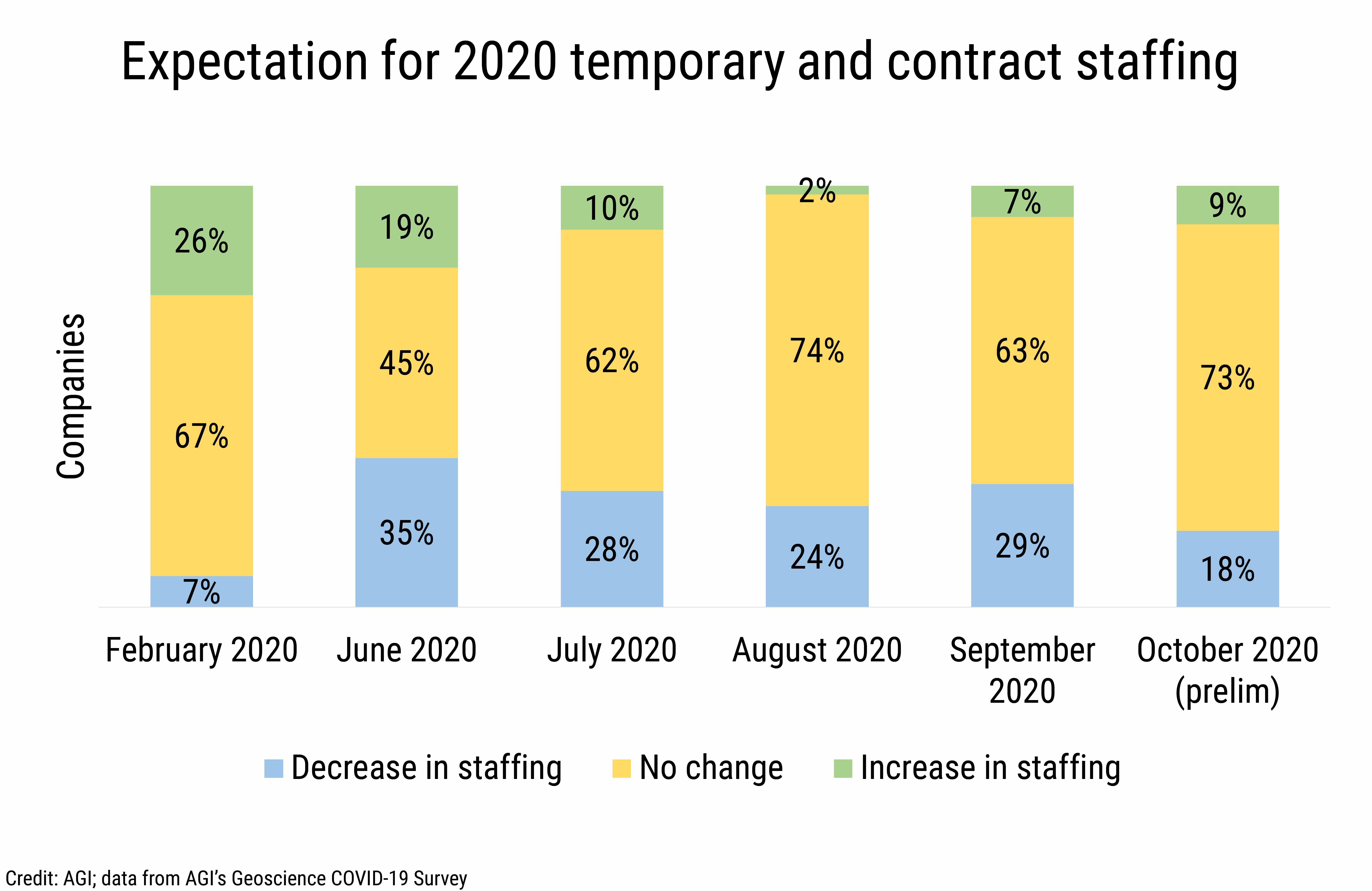 DB_2020-027 chart 05:  Expectation for 2020 temporary and contract staffing (Credit: AGI; data from AGI's Geoscience COVID-19 Survey)