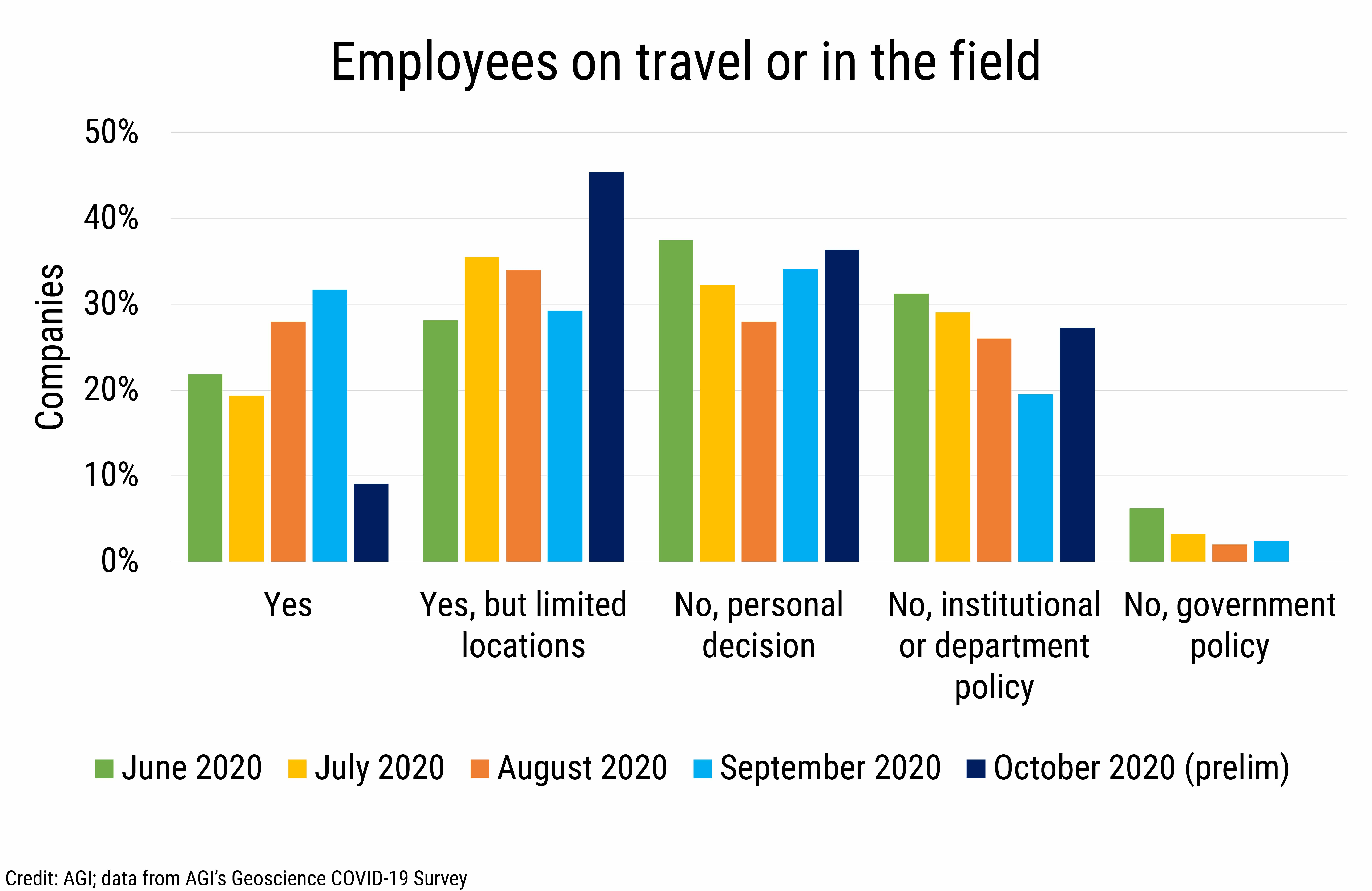 DB_2020-027 chart 06:  Employees on travel or in the field (Credit: AGI; data from AGI's Geoscience COVID-19 Survey)