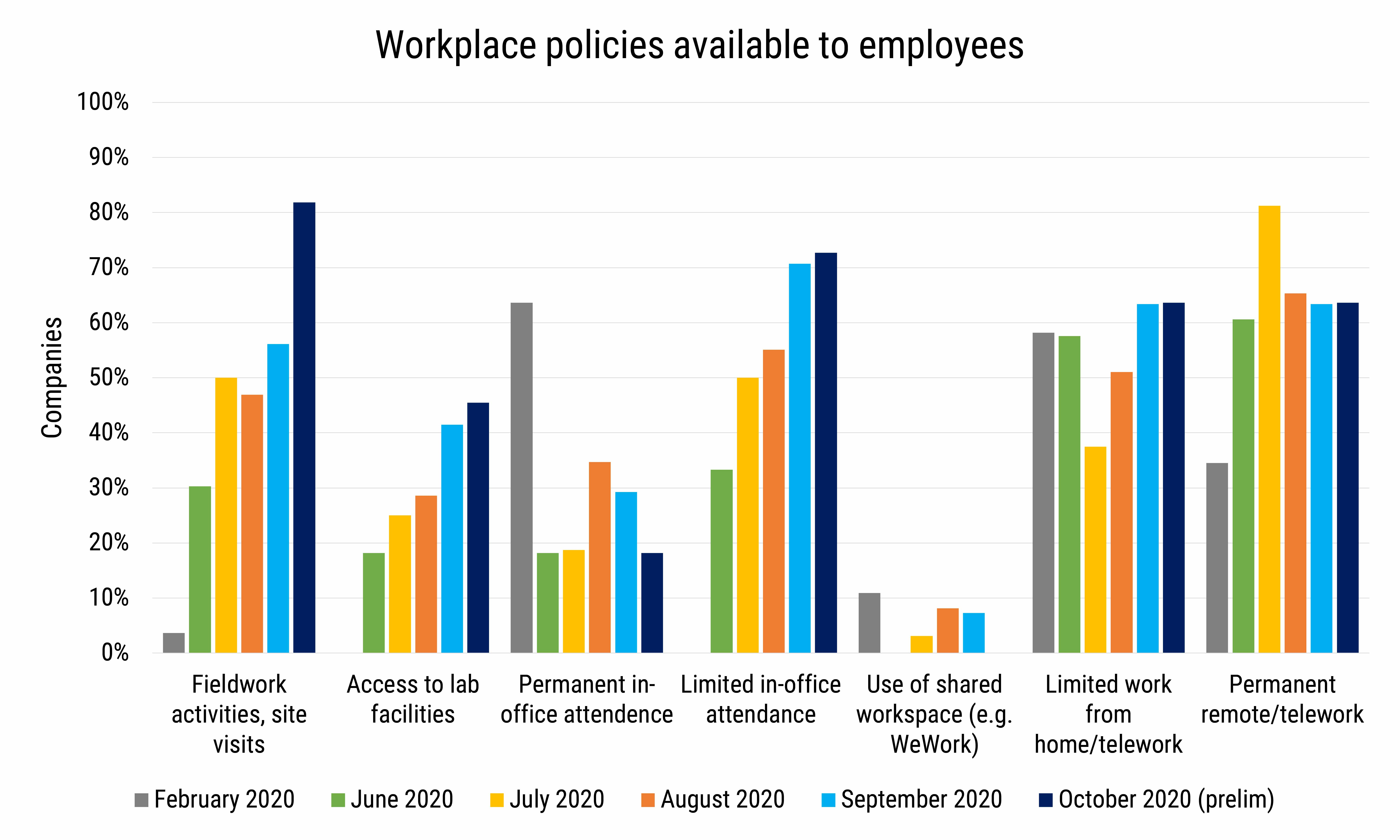 DB_2020-027 chart 07:  Workplace policies available to employees (Credit: AGI; data from AGI's Geoscience COVID-19 Survey)