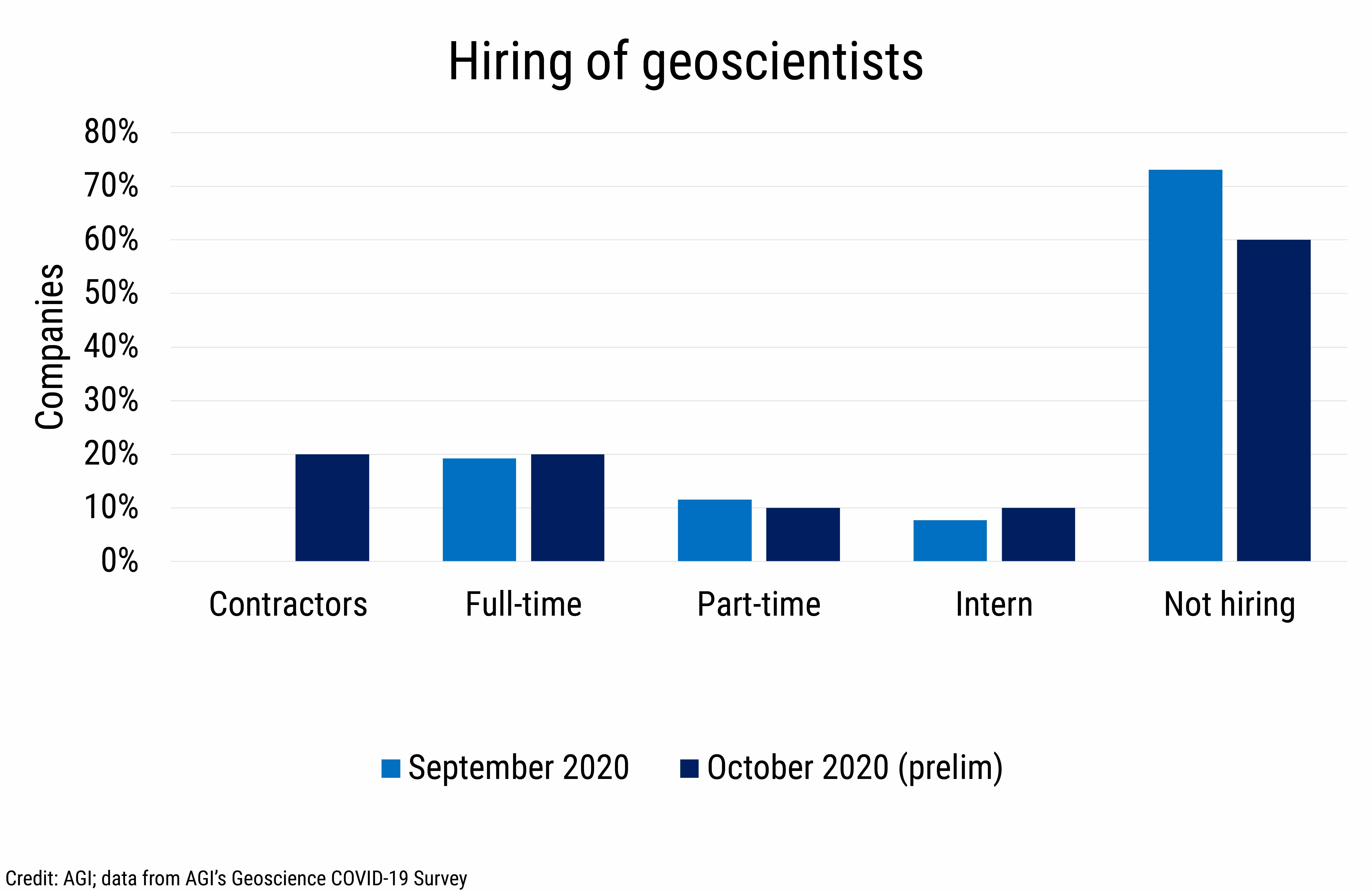 DB_2020-027 chart 08:  Hiring of geoscientists (Credit: AGI; data from AGI's Geoscience COVID-19 Survey)