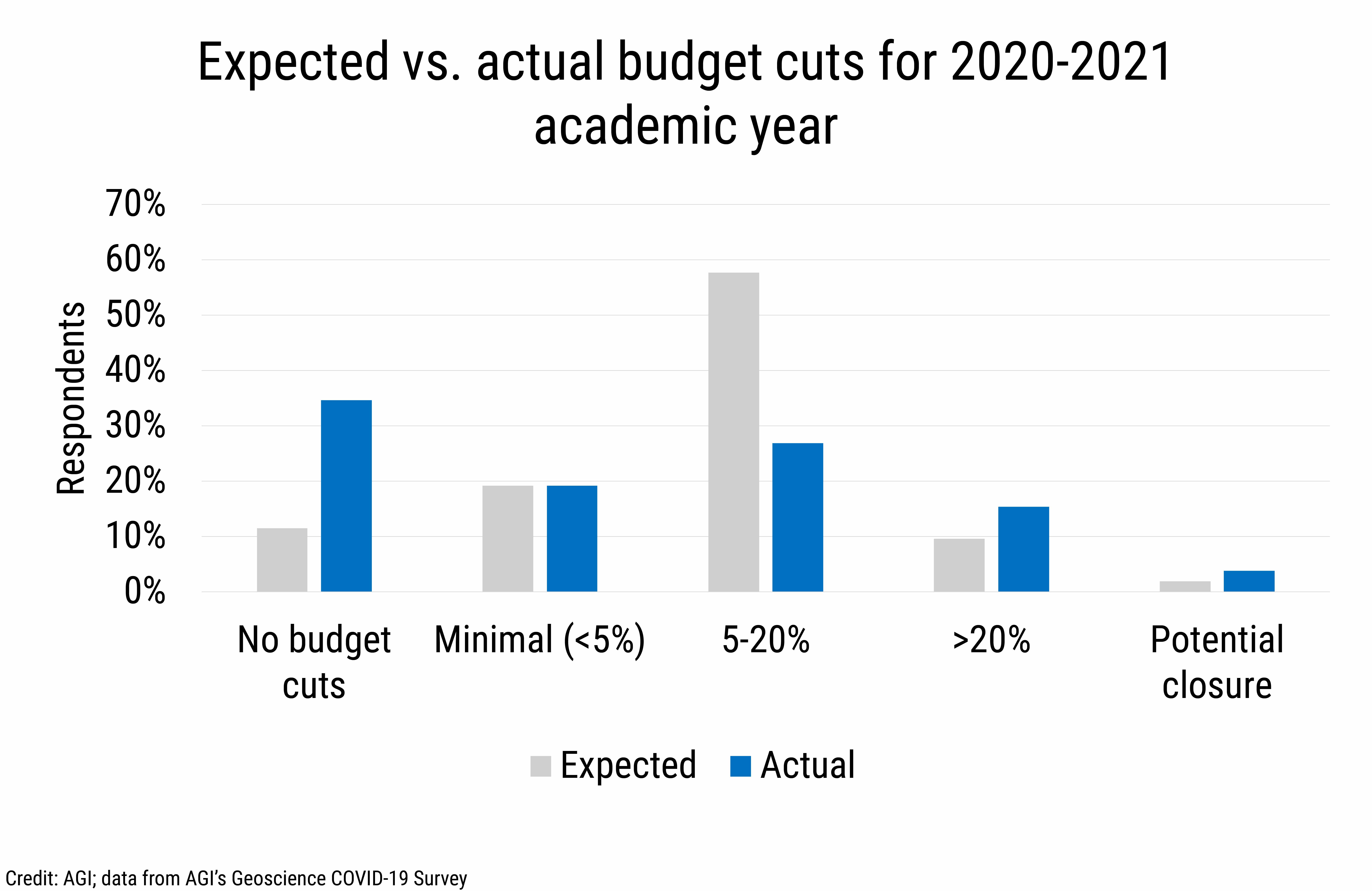 DB_2020-028 chart 01:  Expected vs. actual budget cuts for 2020-2021 academic year (Credit: AGI; data from AGI's Geoscience COVID-19 Survey)