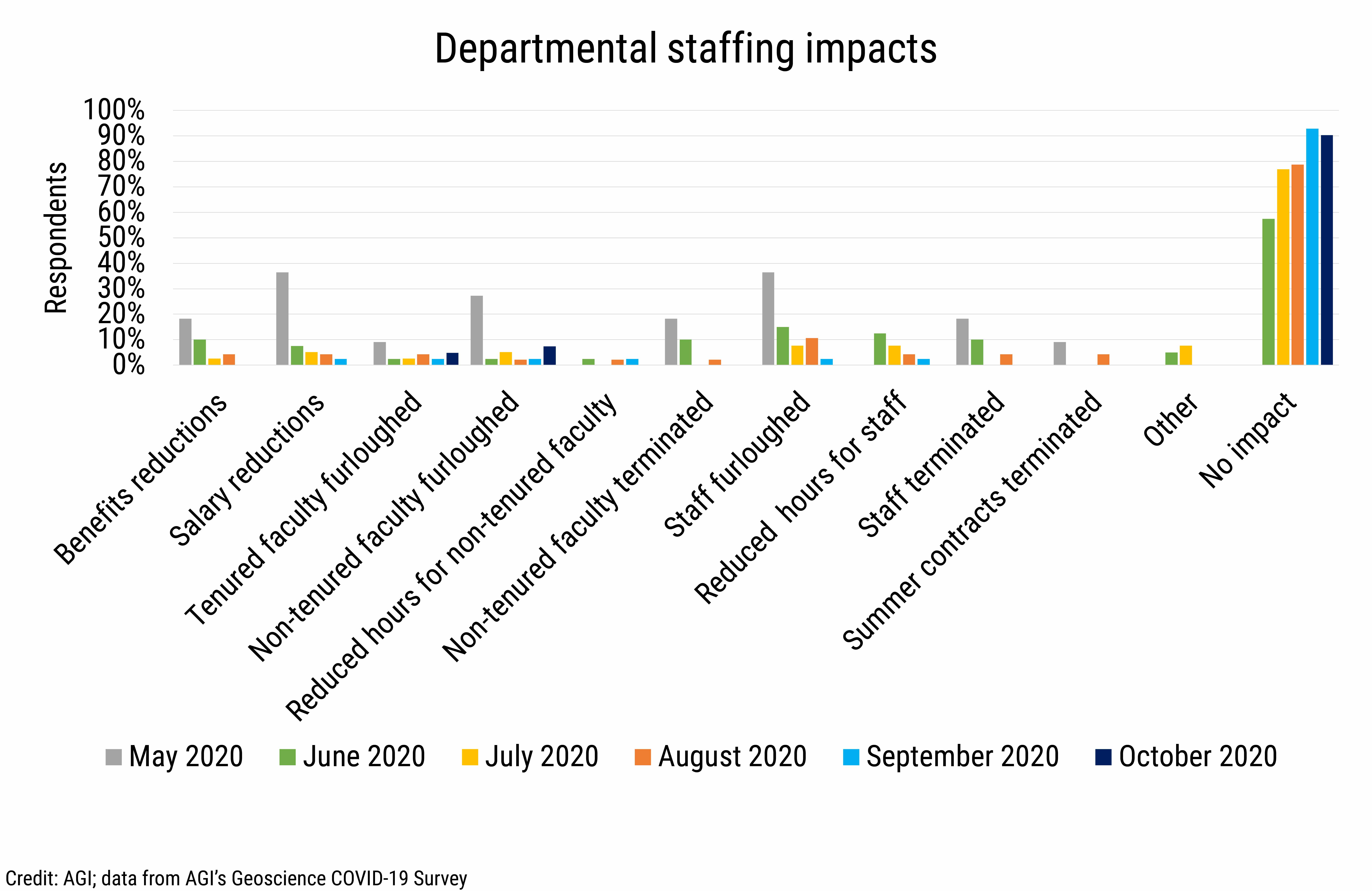 DB_2020-028 chart 02:  Department staffing impacts (Credit: AGI; data from AGI's Geoscience COVID-19 Survey)