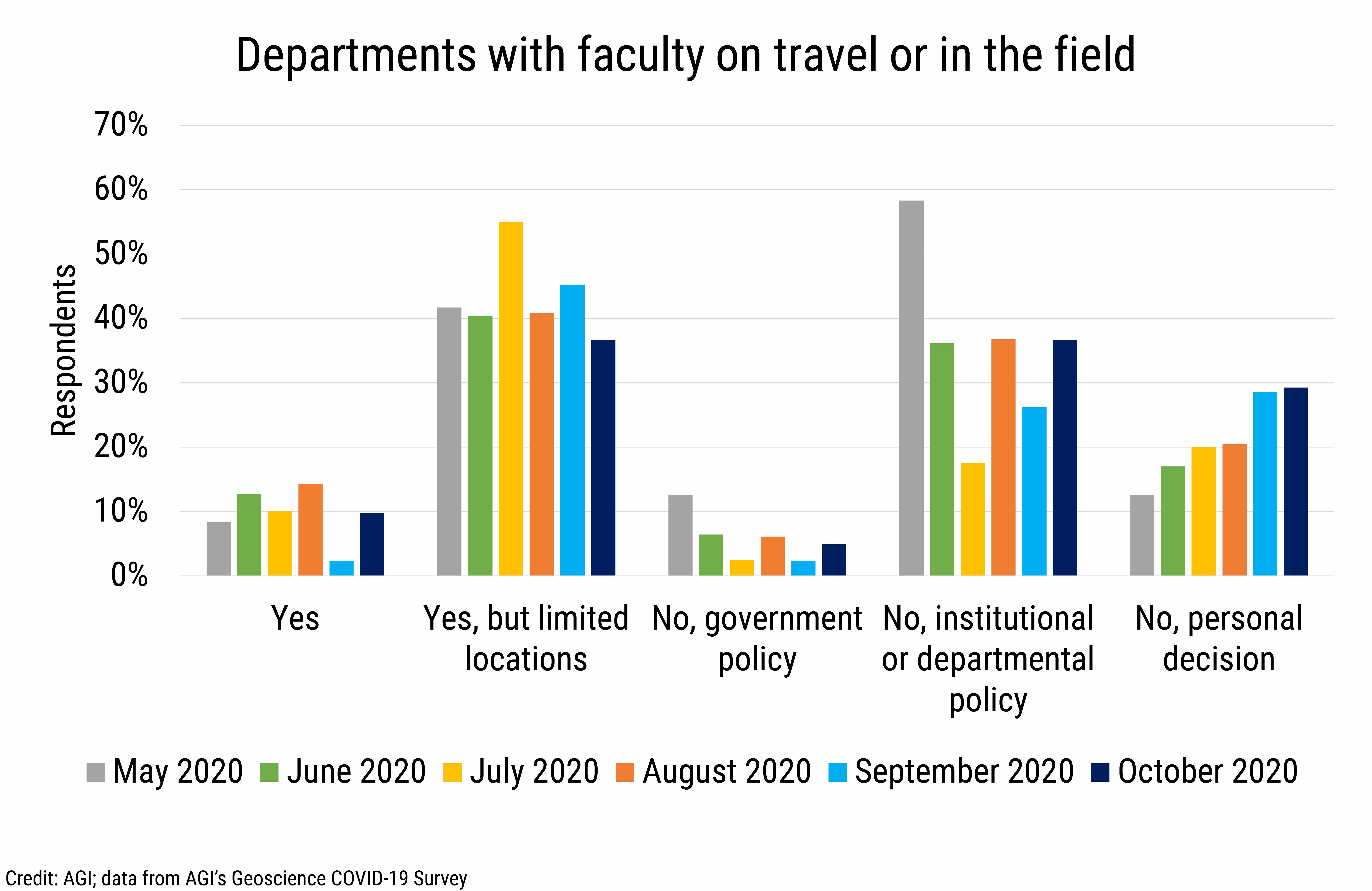 DB_2020-028 chart 03:  Depatments with faculty on travel or in the field (Credit: AGI; data from AGI's Geoscience COVID-19 Survey)