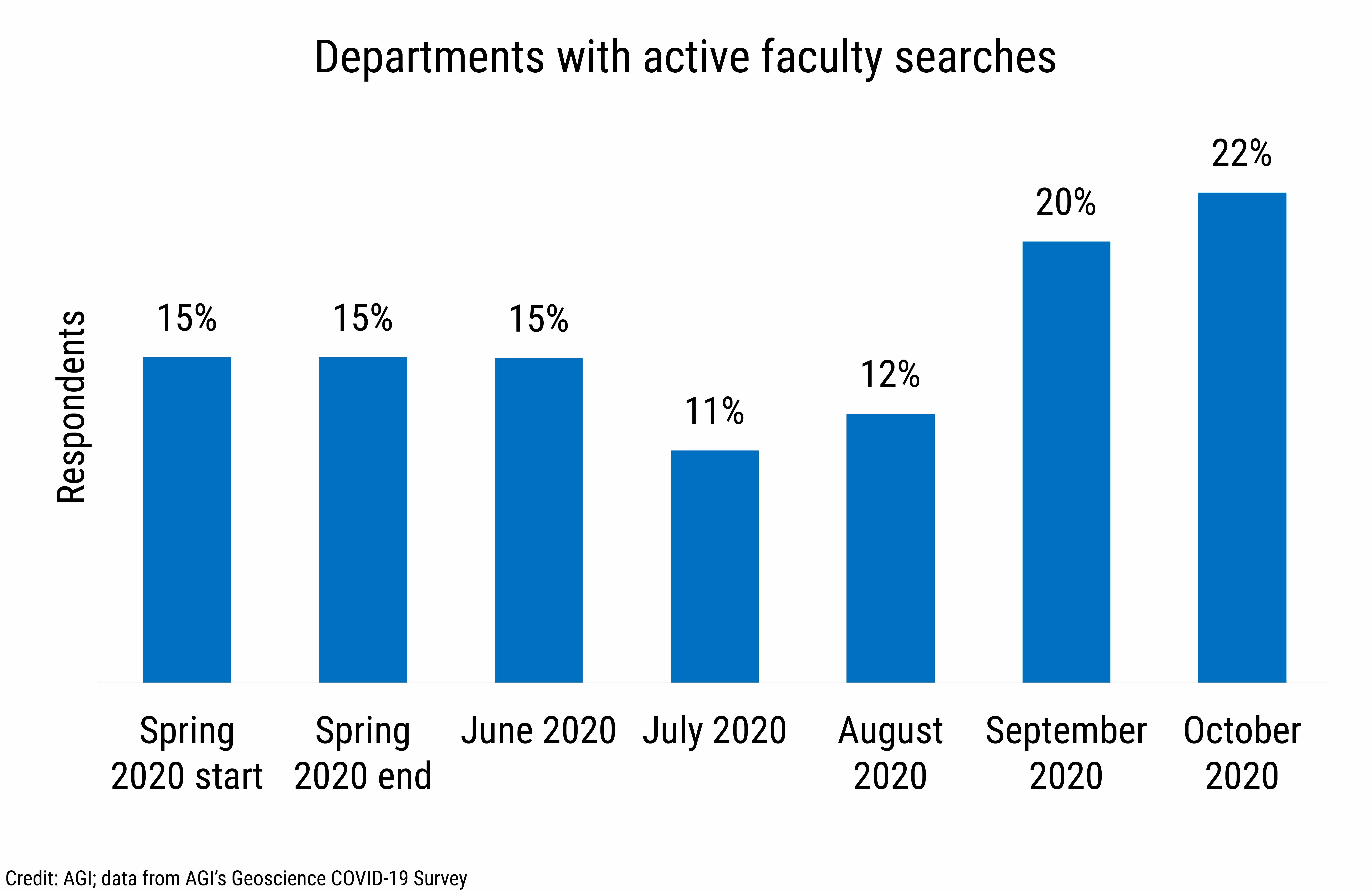 DB_2020-028 chart 04:  Departments with active faculty searches (Credit: AGI; data from AGI's Geoscience COVID-19 Survey)