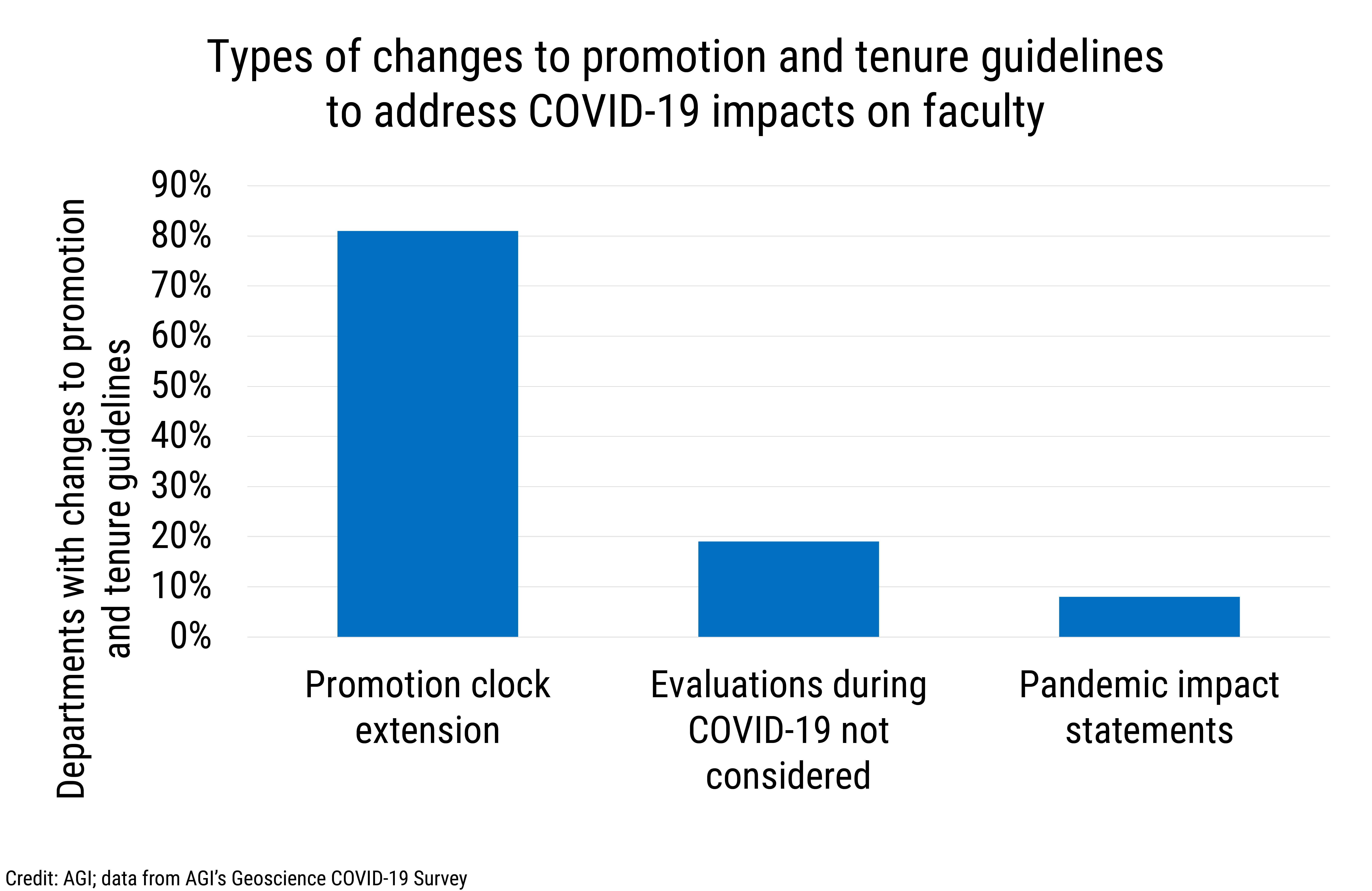 DB_2020-028 chart 05:  Types of changes to promotion and tenure guidelines to address COVID-19 impacts on faculty (Credit: AGI; data from AGI's Geoscience COVID-19 Survey)