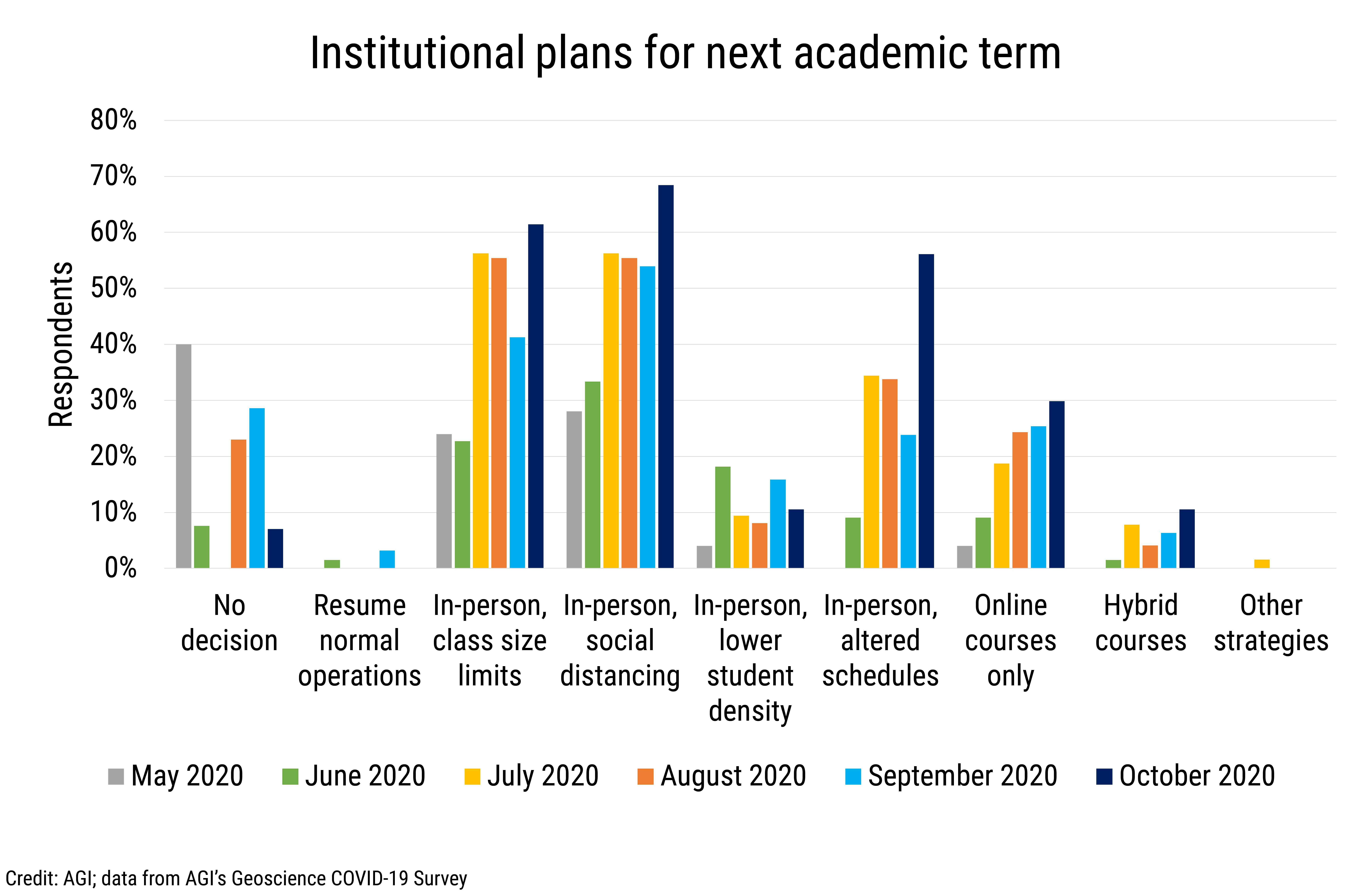 DB_2020-028 chart 07:  Institutional plans for next academic term (Credit: AGI; data from AGI's Geoscience COVID-19 Survey)