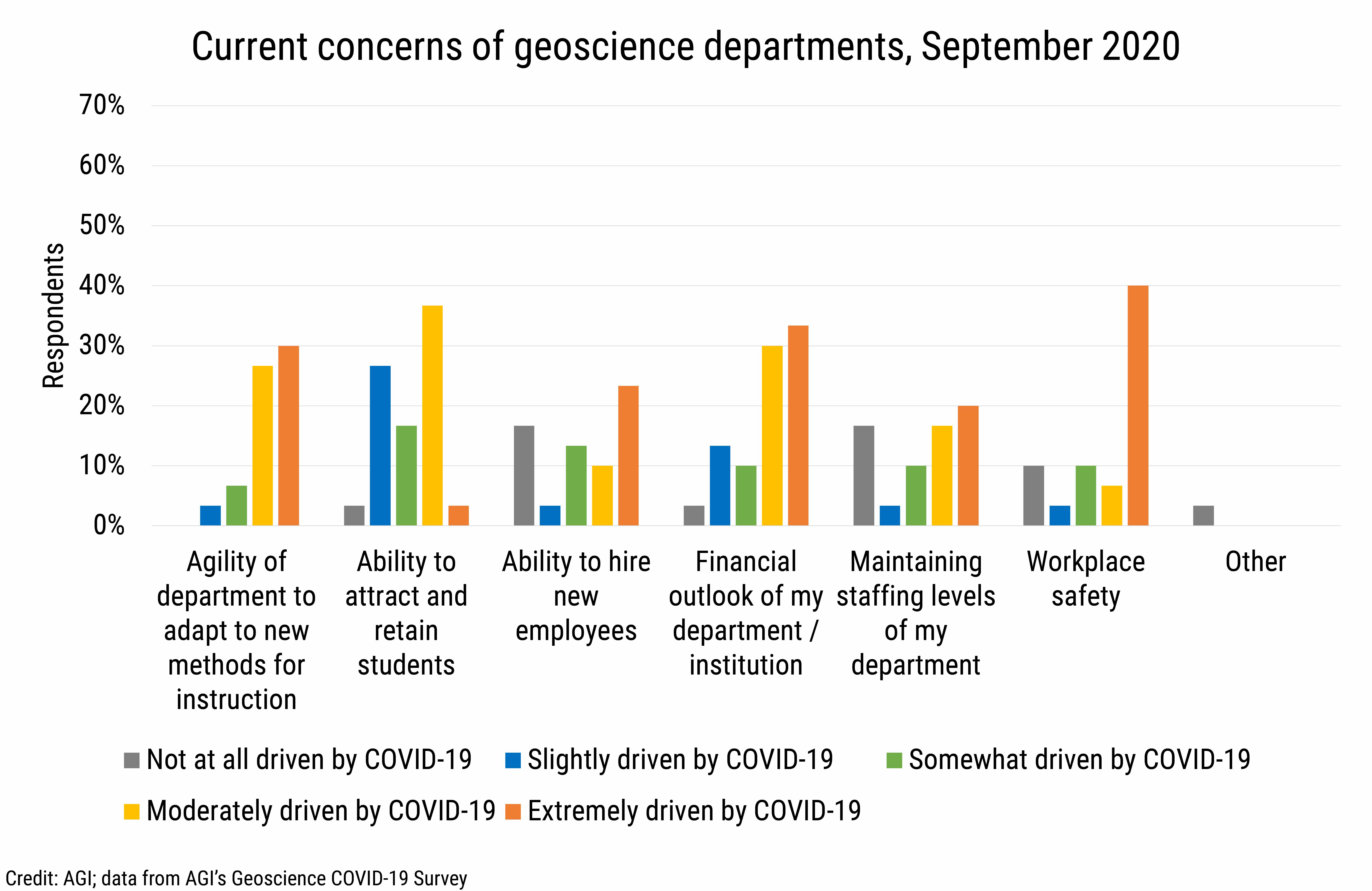 DB_2020-028 chart 08:  Current concerns of geoscience departments, September 2020 (Credit: AGI; data from AGI's Geoscience COVID-19 Survey)