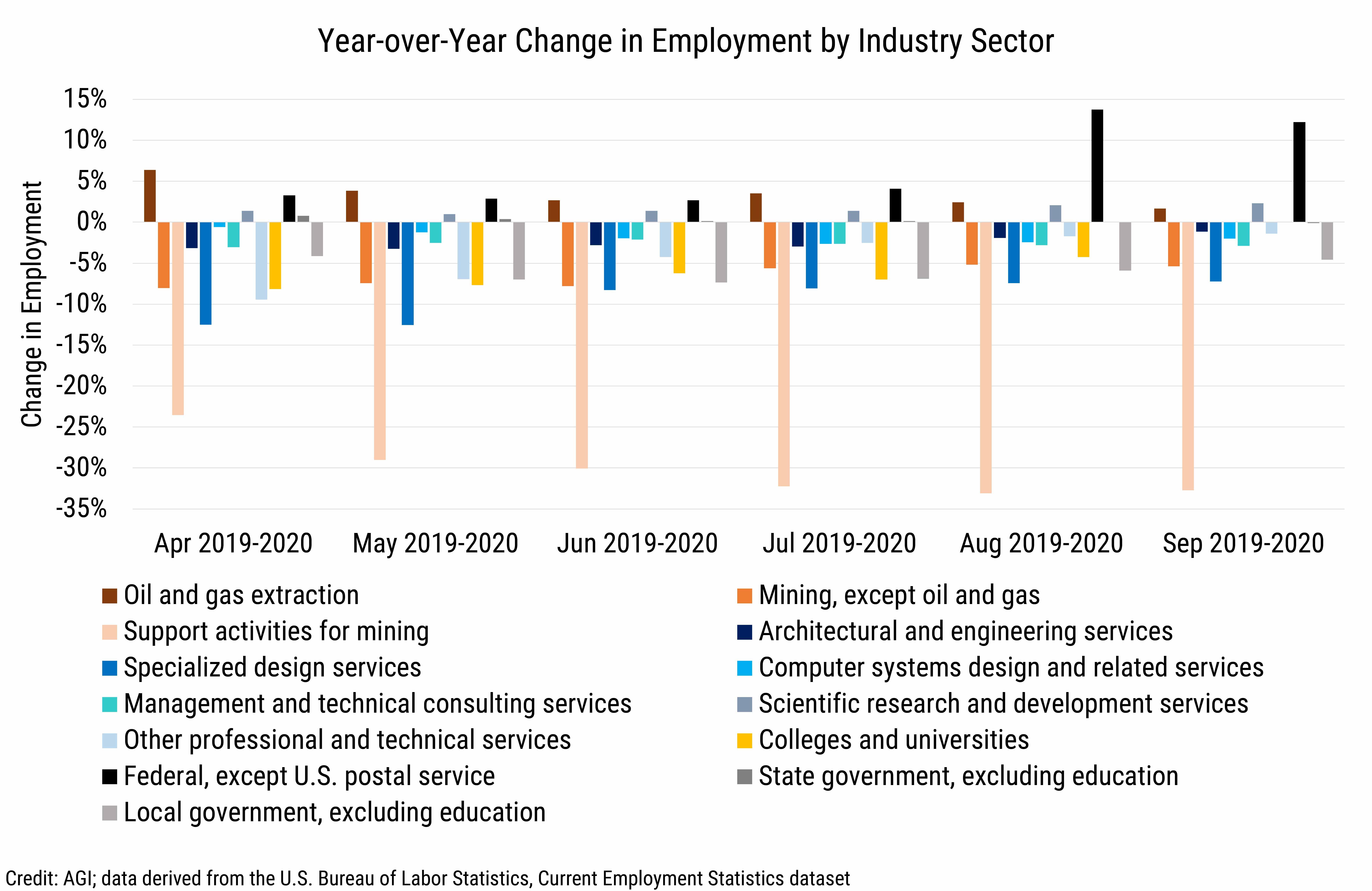 DB_2020-029 chart01: CES_MonthlyEmployment (credit AGI, data derived from the U.S. Bureau of Labor Statistics' Current Employment Statistics dataset)